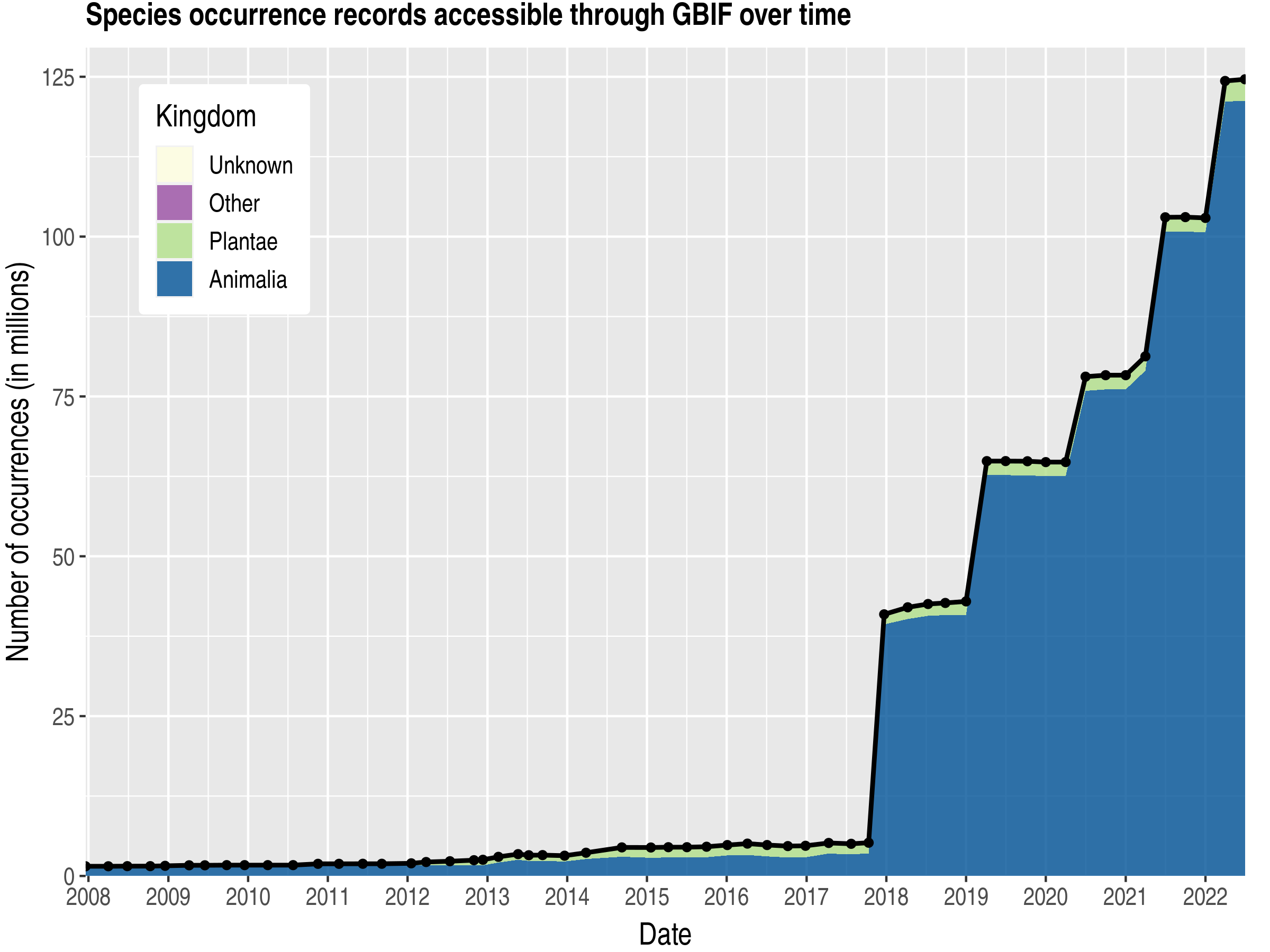 Data trend of records by kingdom published by Canada