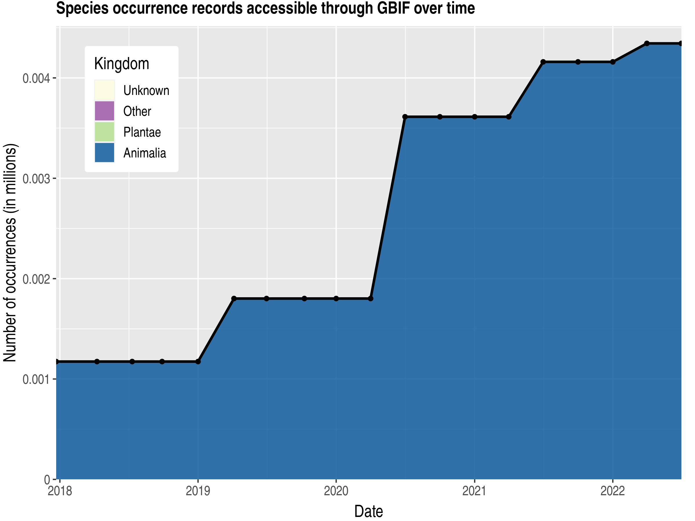 Data trend of records by kingdom published by Cocos (Keeling) Islands