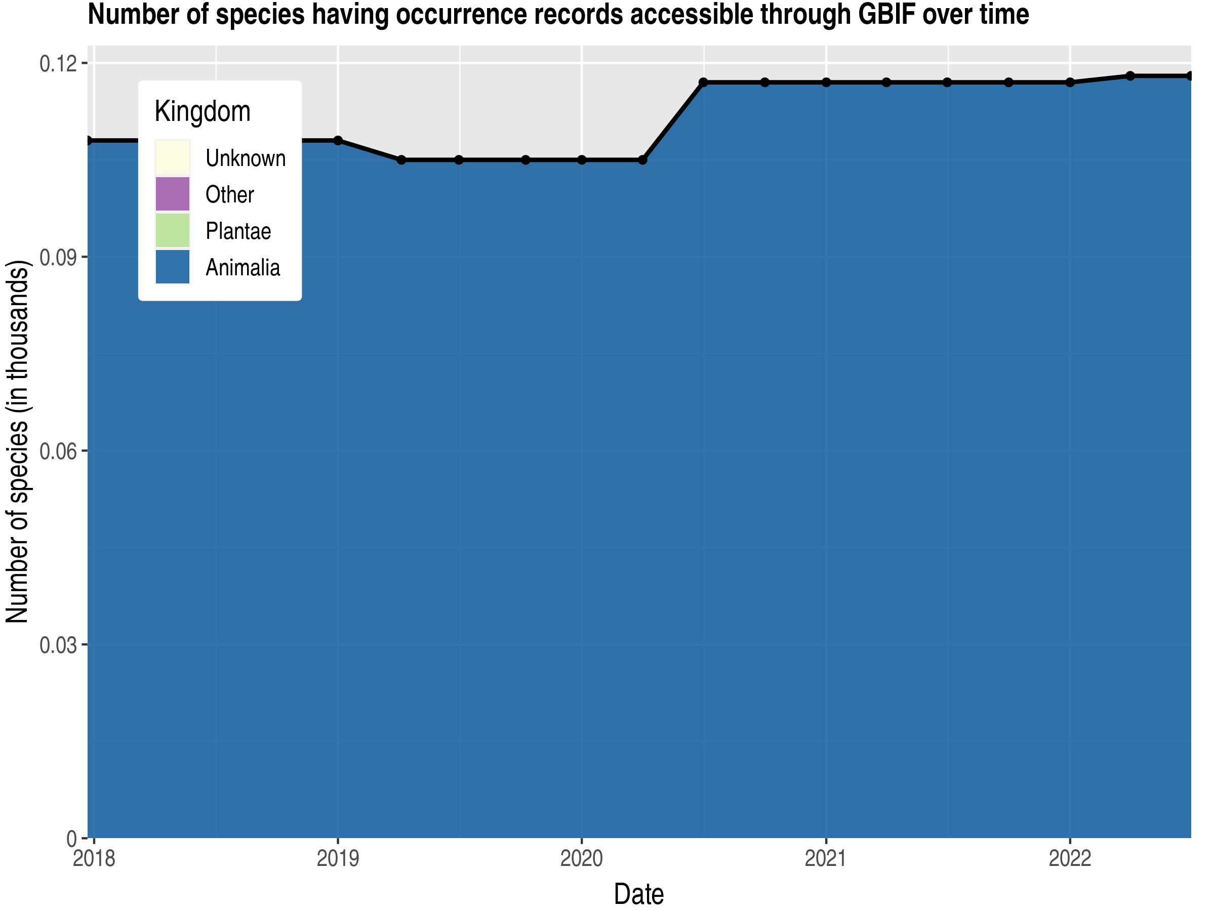 Data trend of species count by kingdom published Cocos (Keeling) Islands
