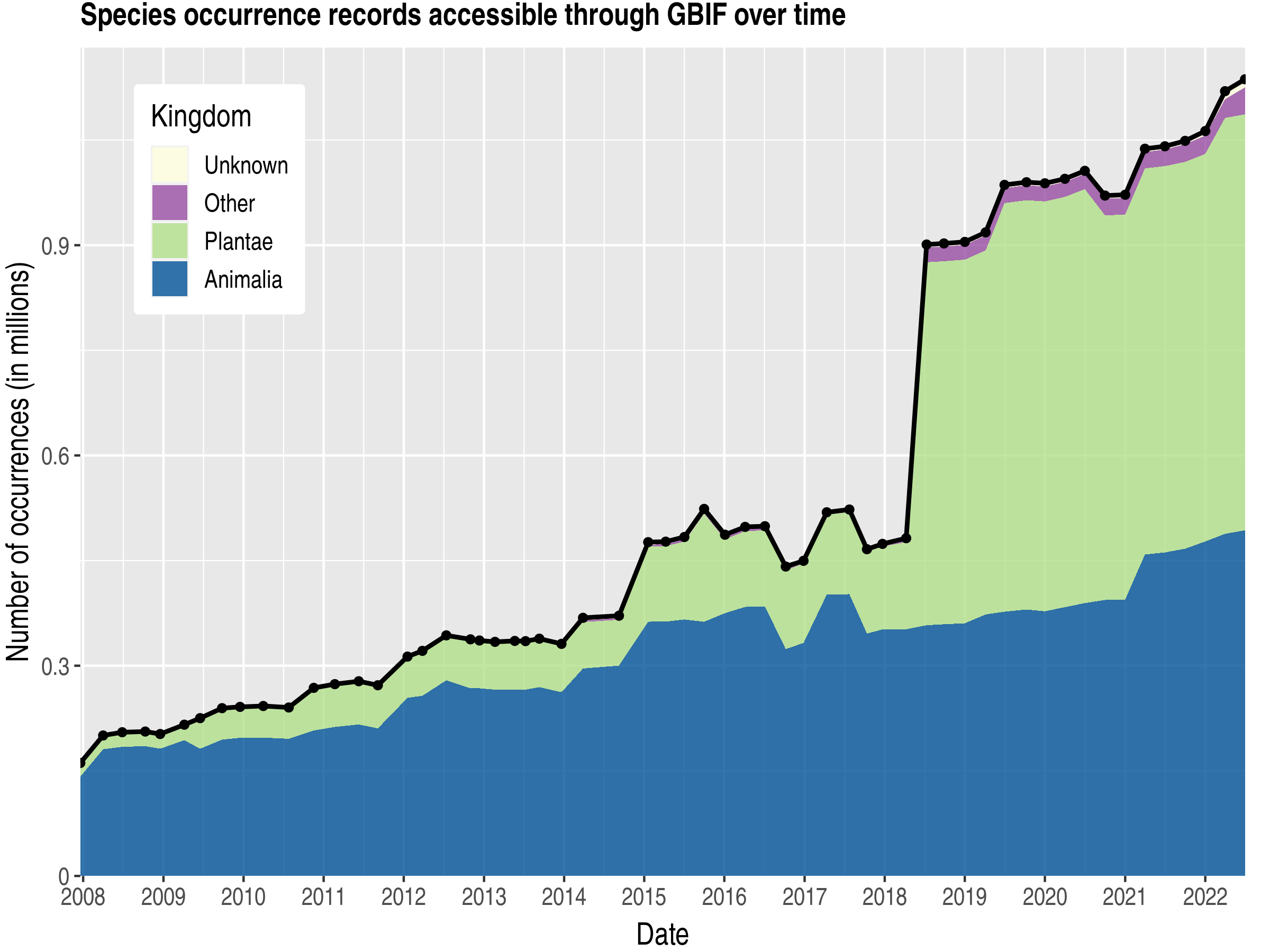 Data trend of records by kingdom about Congo, Democratic Republic of the