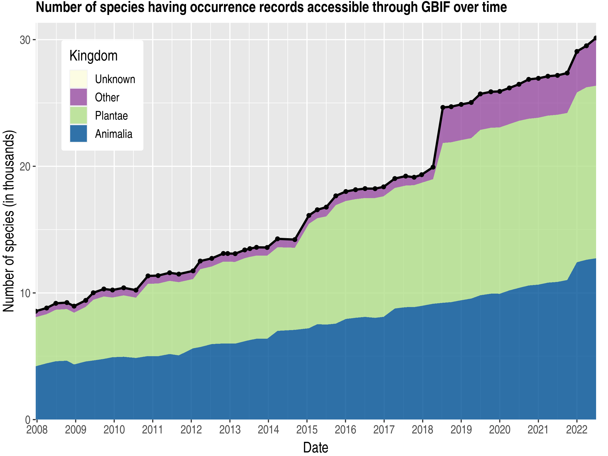 Data trend of species count by kingdom about Congo, Democratic Republic of the