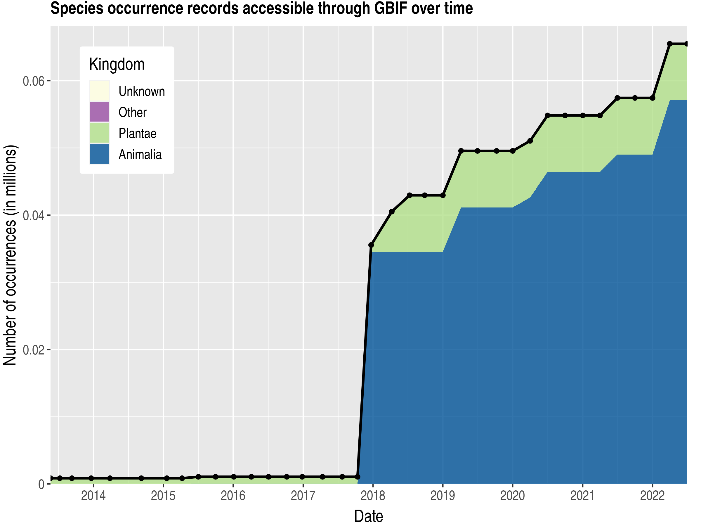 Data trend of records by kingdom published by Congo, Democratic Republic of the