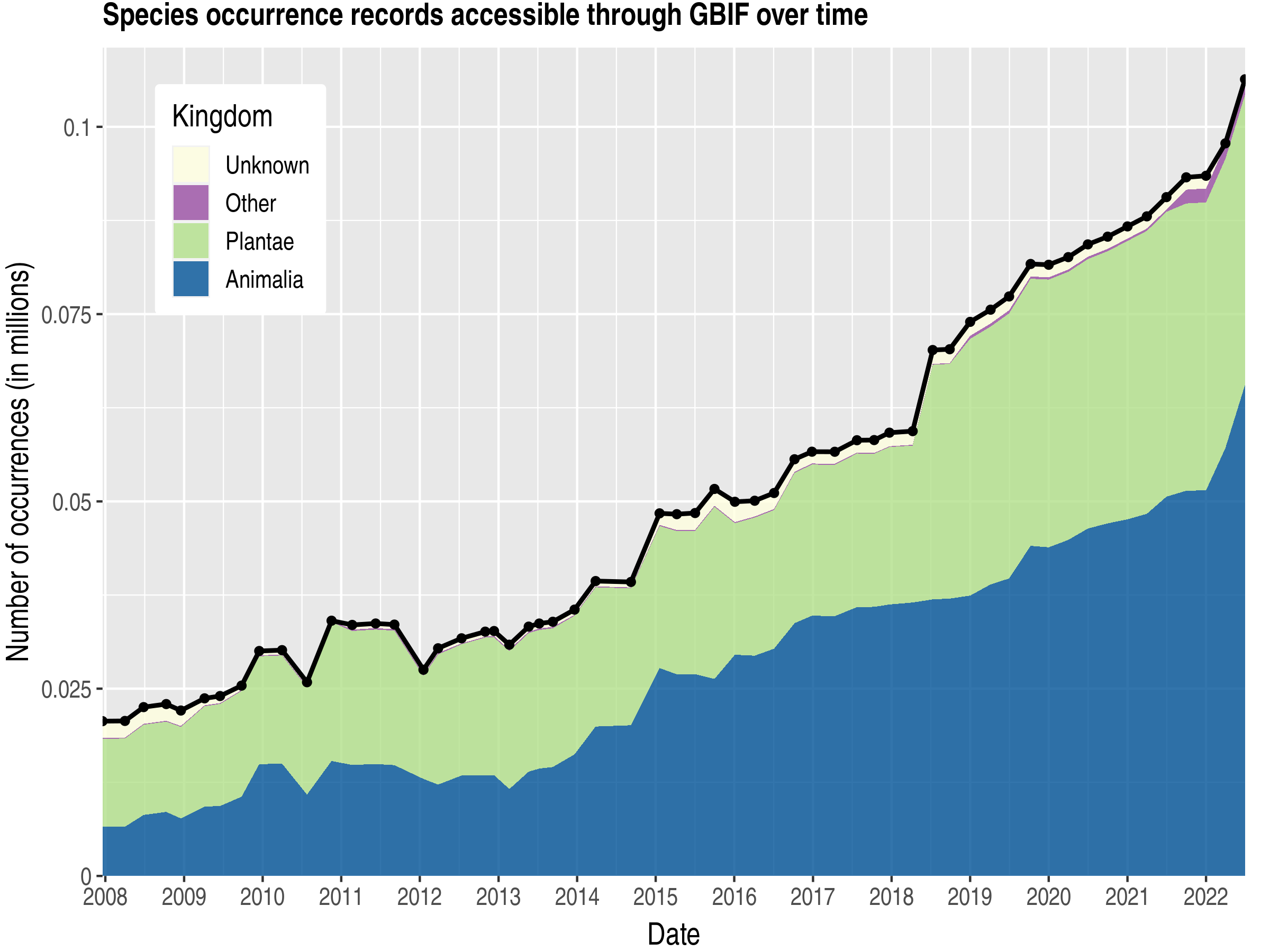 Data trend of records by kingdom about Central African Republic