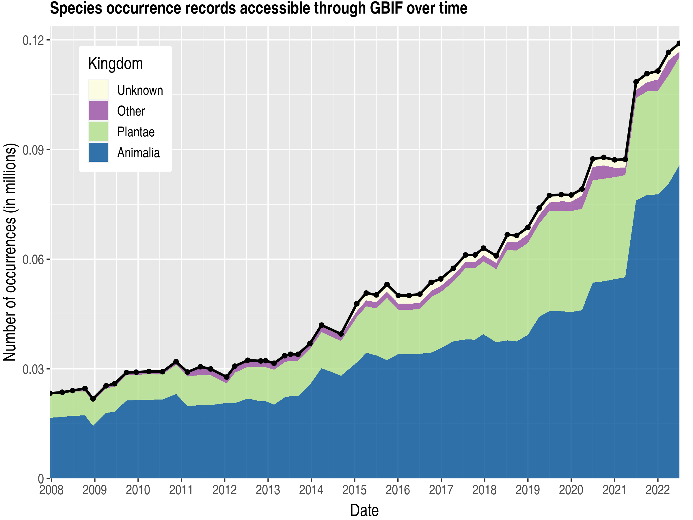 Data trend of records by kingdom about Congo