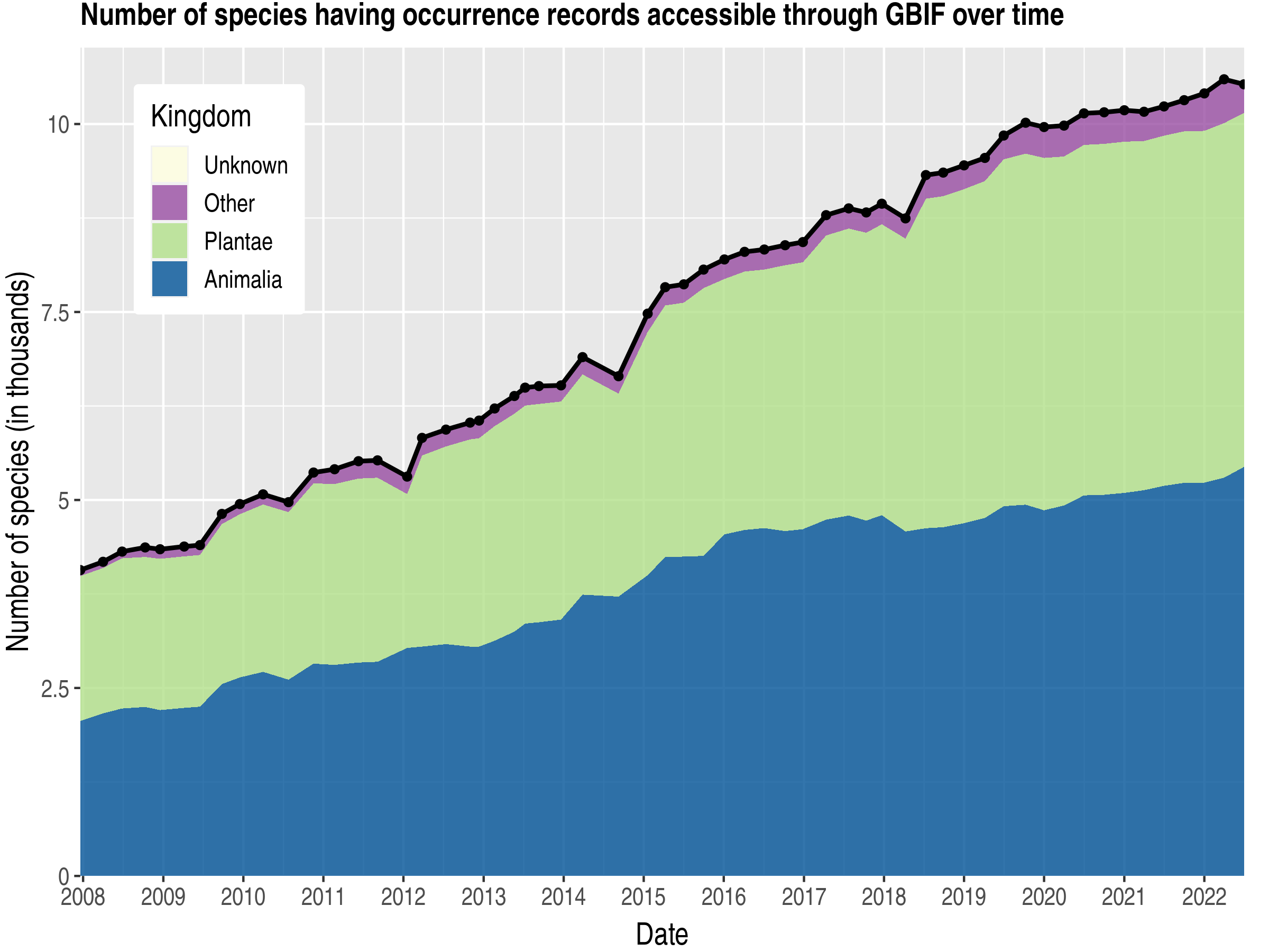 Data trend of species count by kingdom about Congo