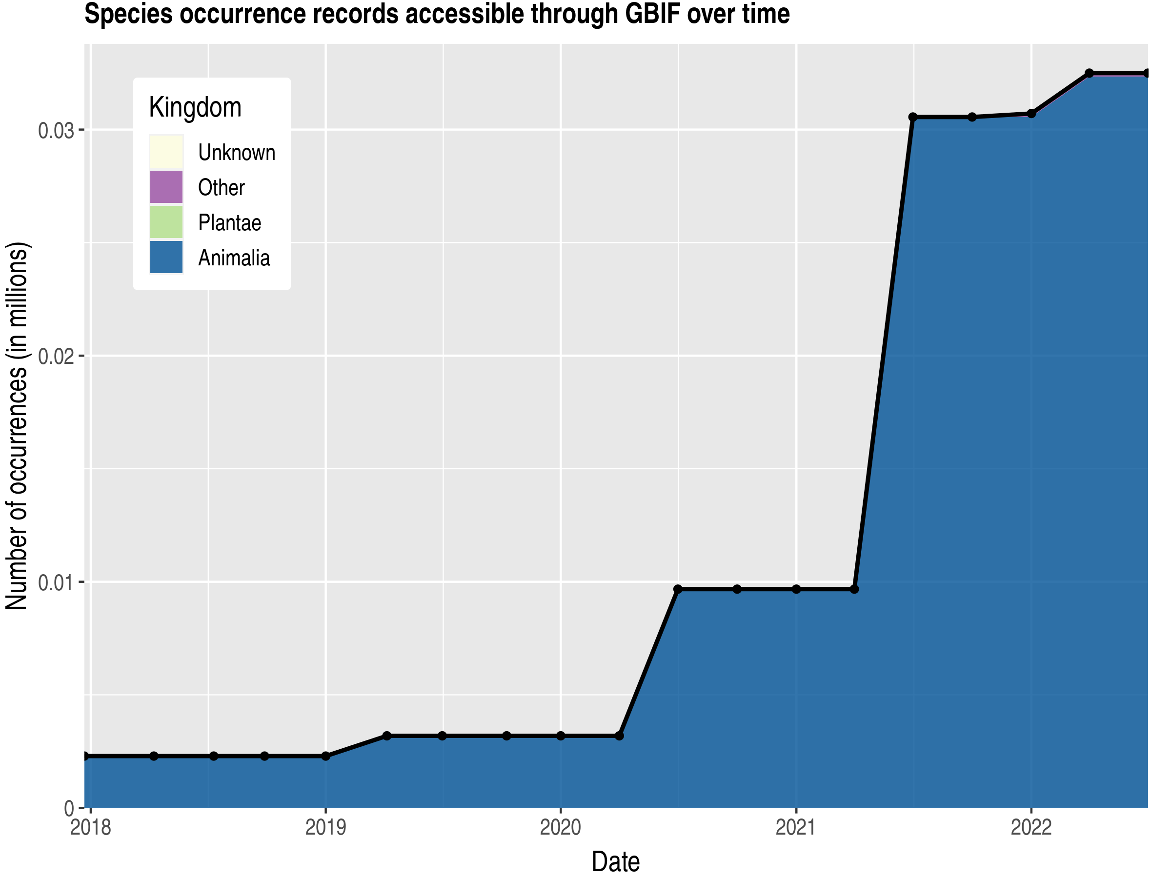 Data trend of records by kingdom published by Congo, Republic of the