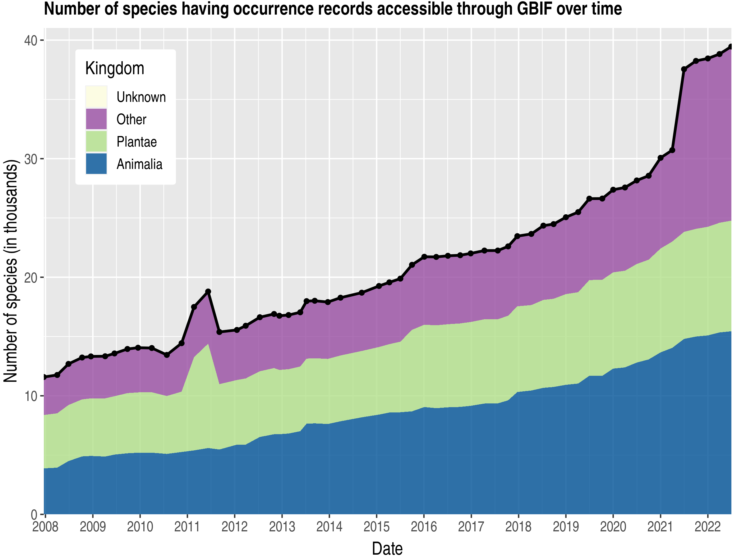 Data trend of species count by kingdom about Switzerland