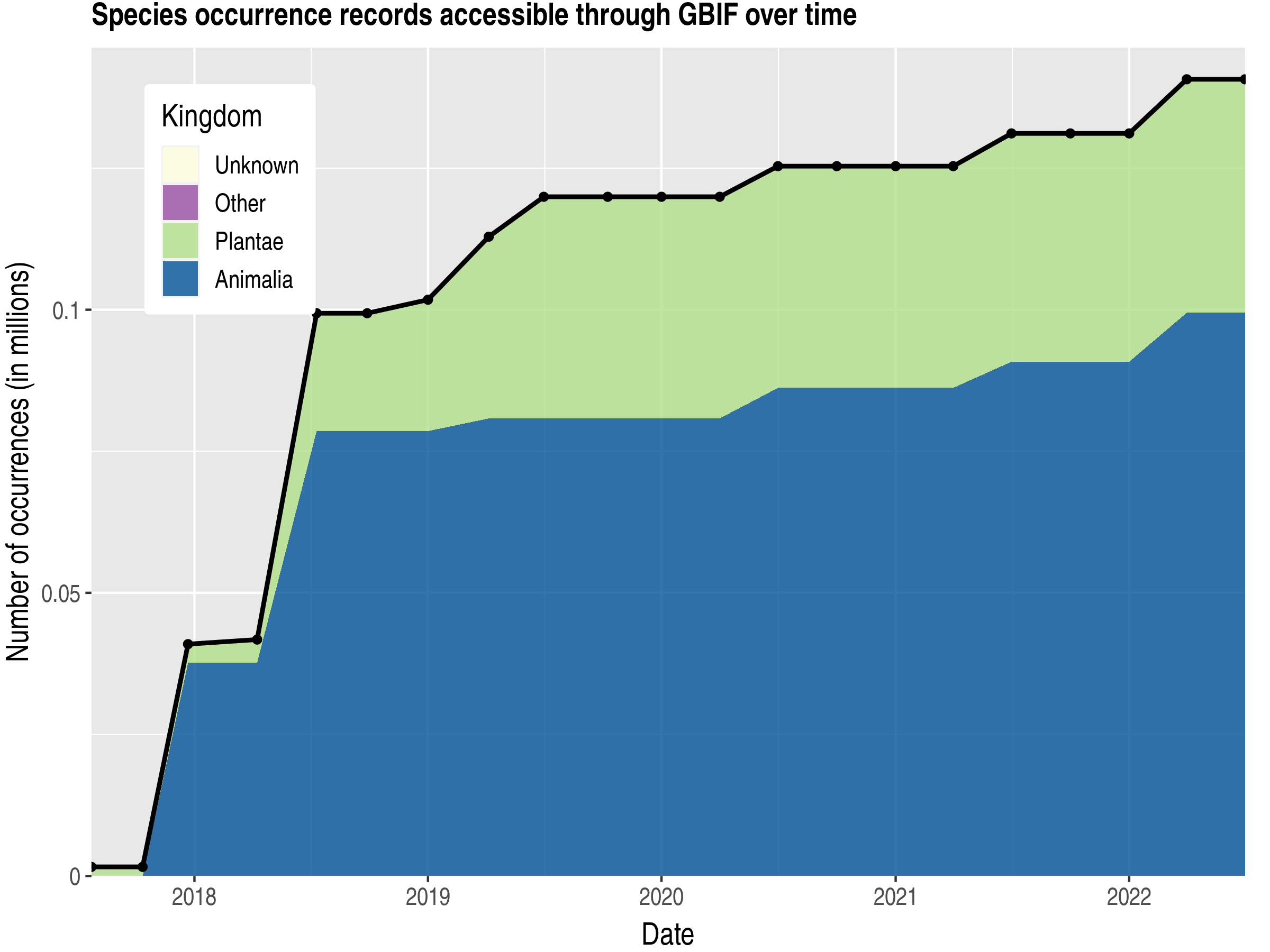 Data trend of records by kingdom published by Côte d'Ivoire