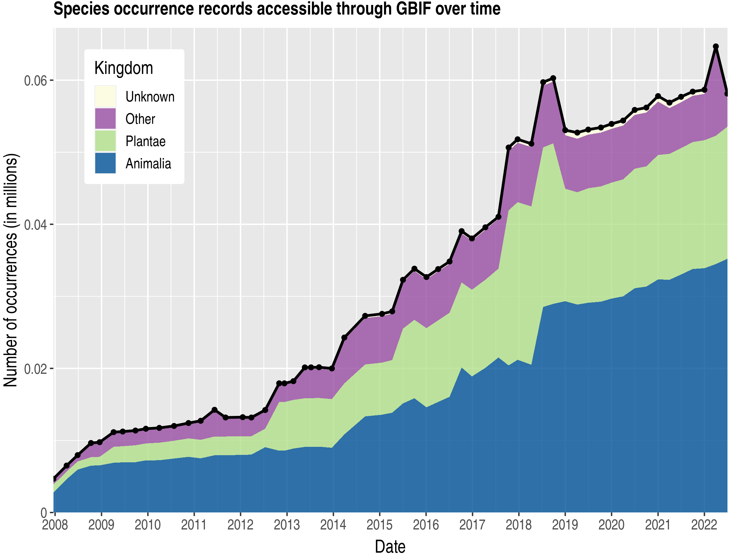 Data trend of records by kingdom about Cook Islands