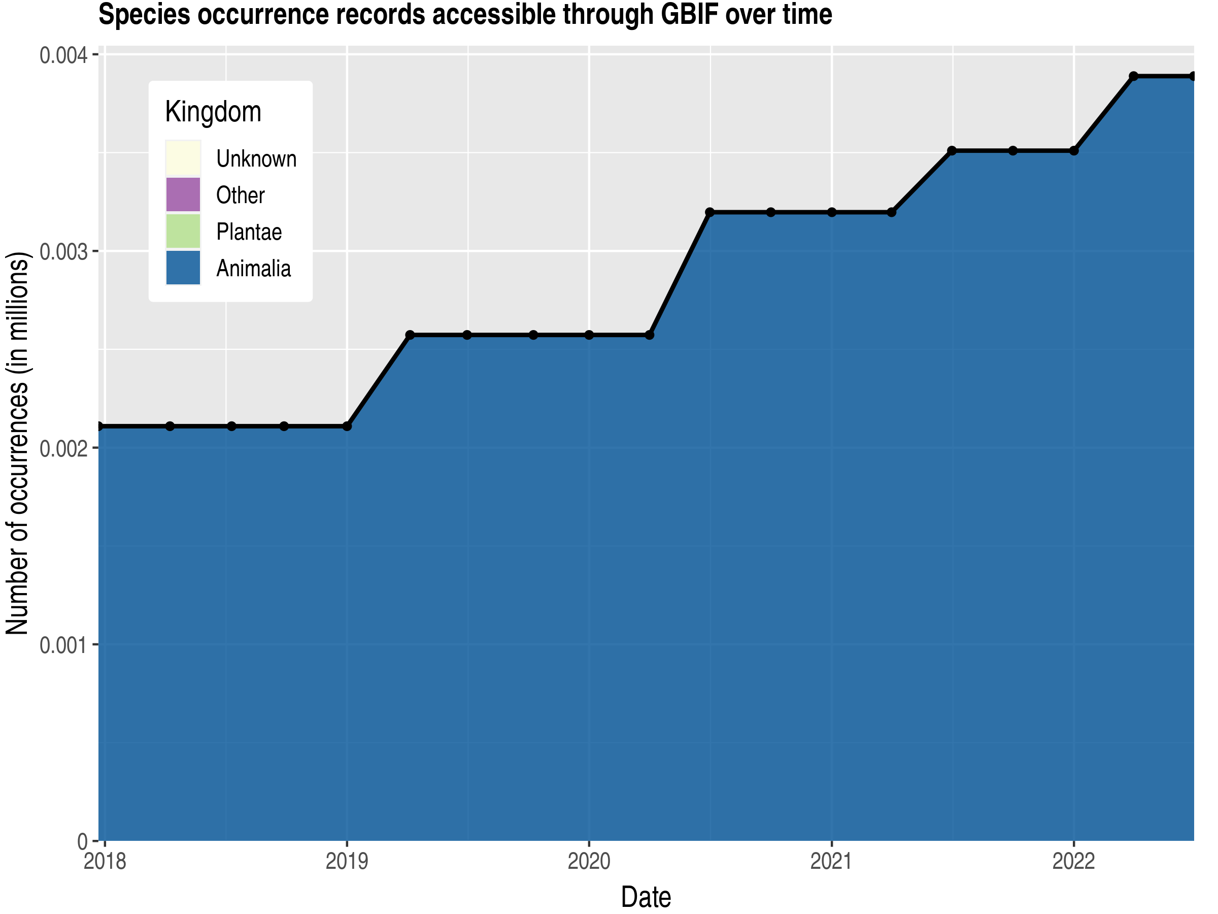 Data trend of records by kingdom published by Cook Islands