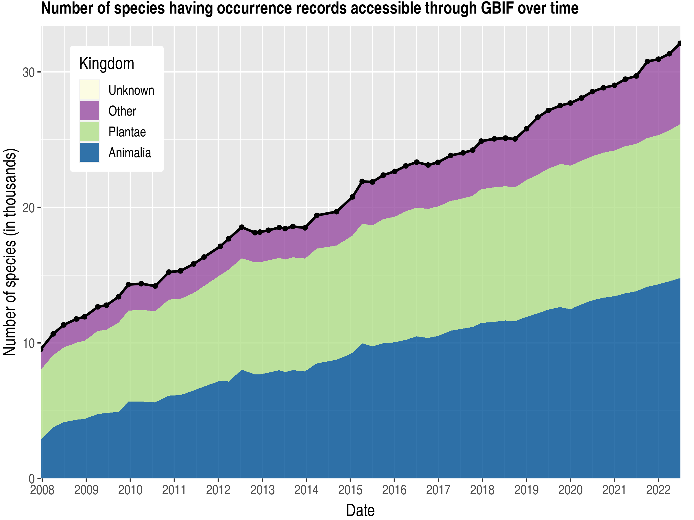 Data trend of species count by kingdom about Chile