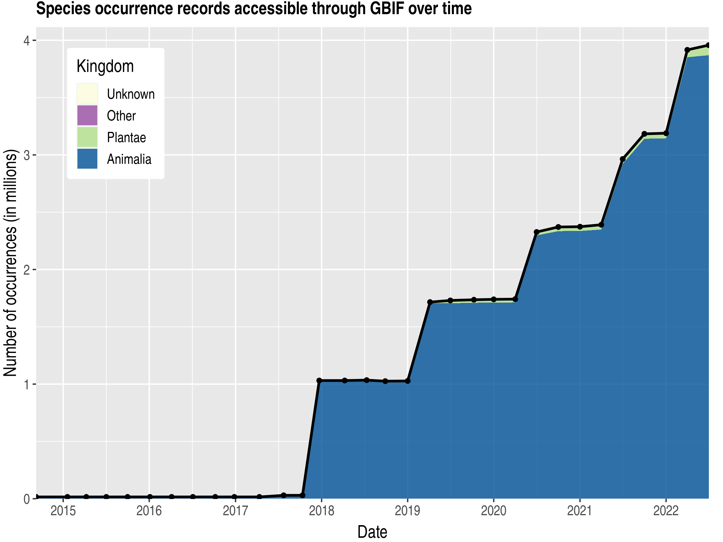 Data trend of records by kingdom published by Chile