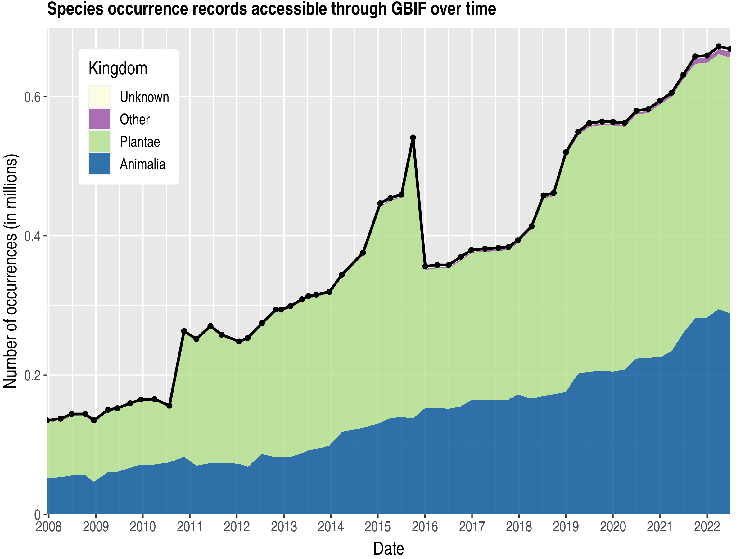 Data trend of records by kingdom about Cameroon