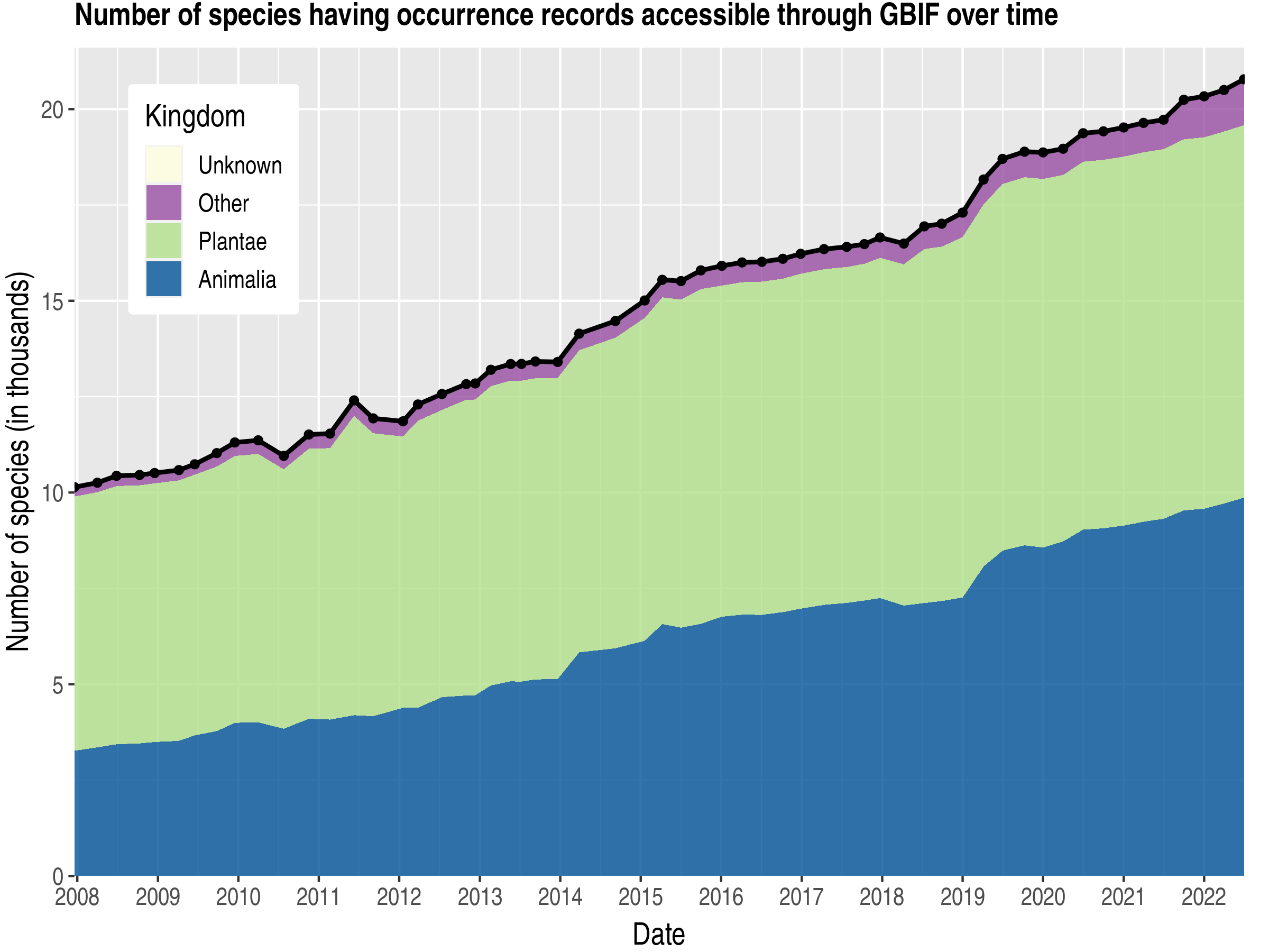 Data trend of species count by kingdom about Cameroon
