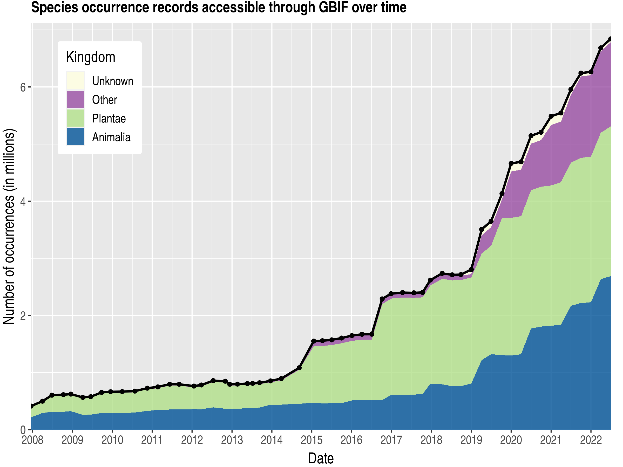 Data trend of records by kingdom about China