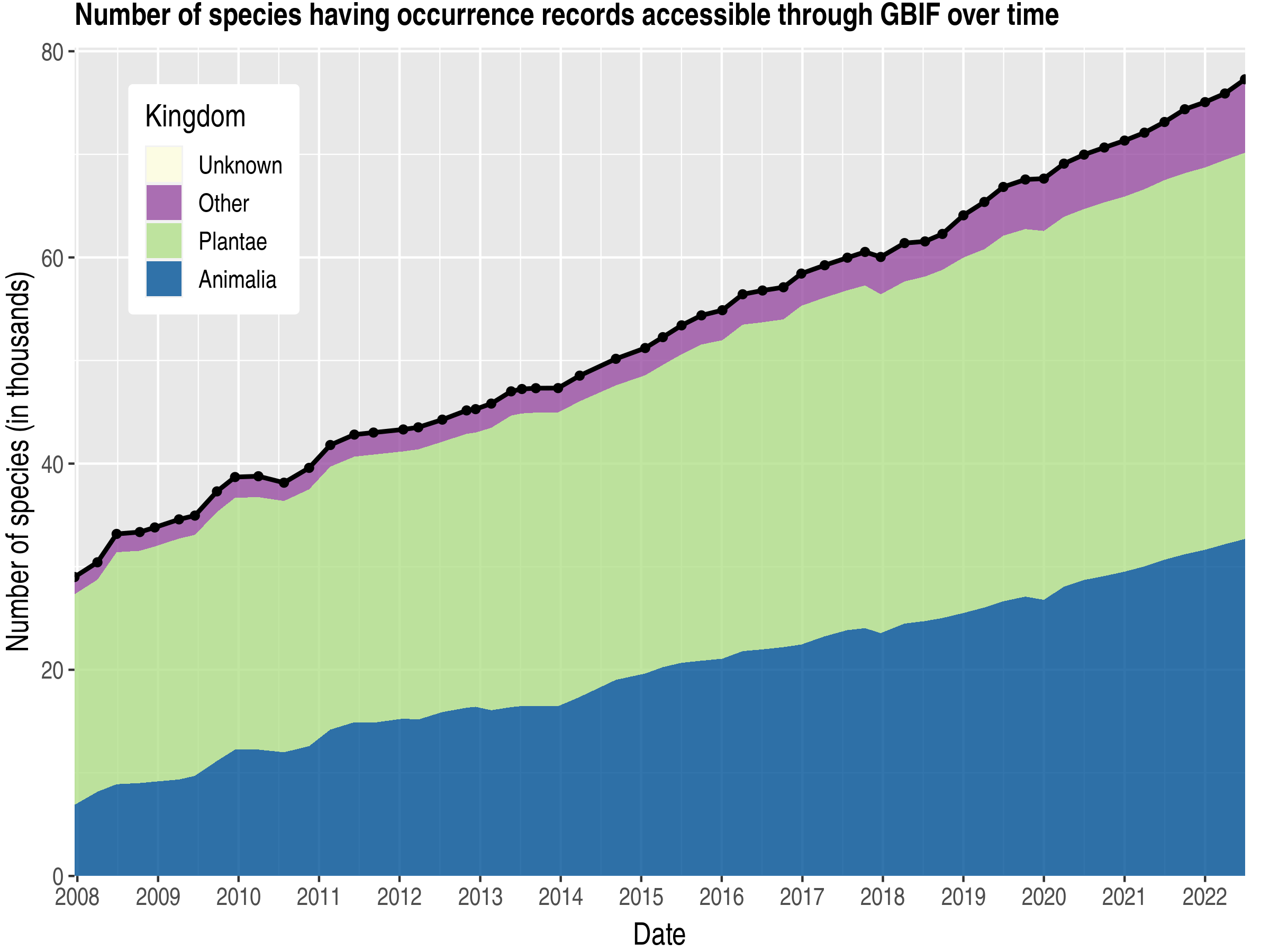 Data trend of species count by kingdom about Colombia