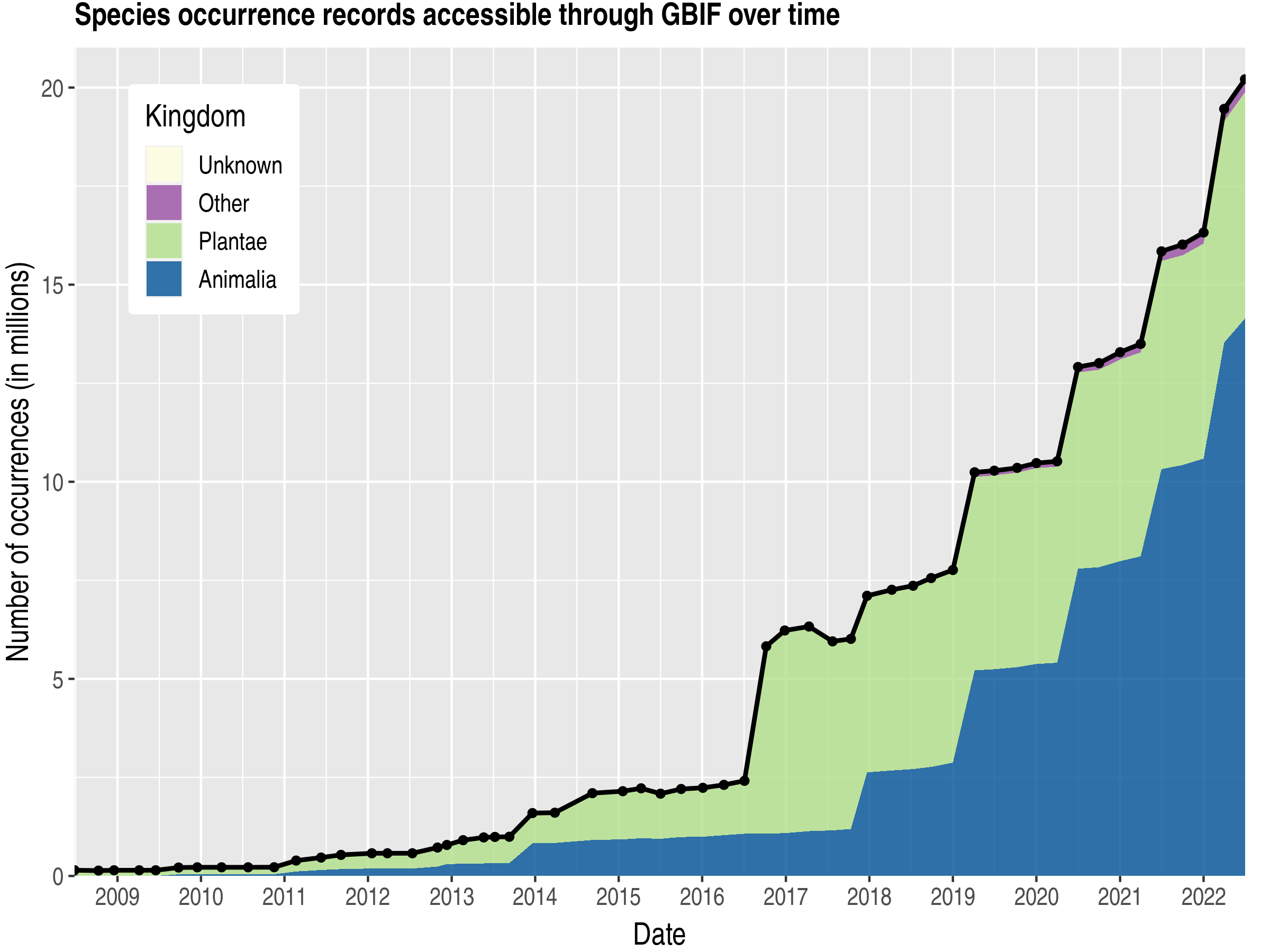 Data trend of records by kingdom published by Colombia