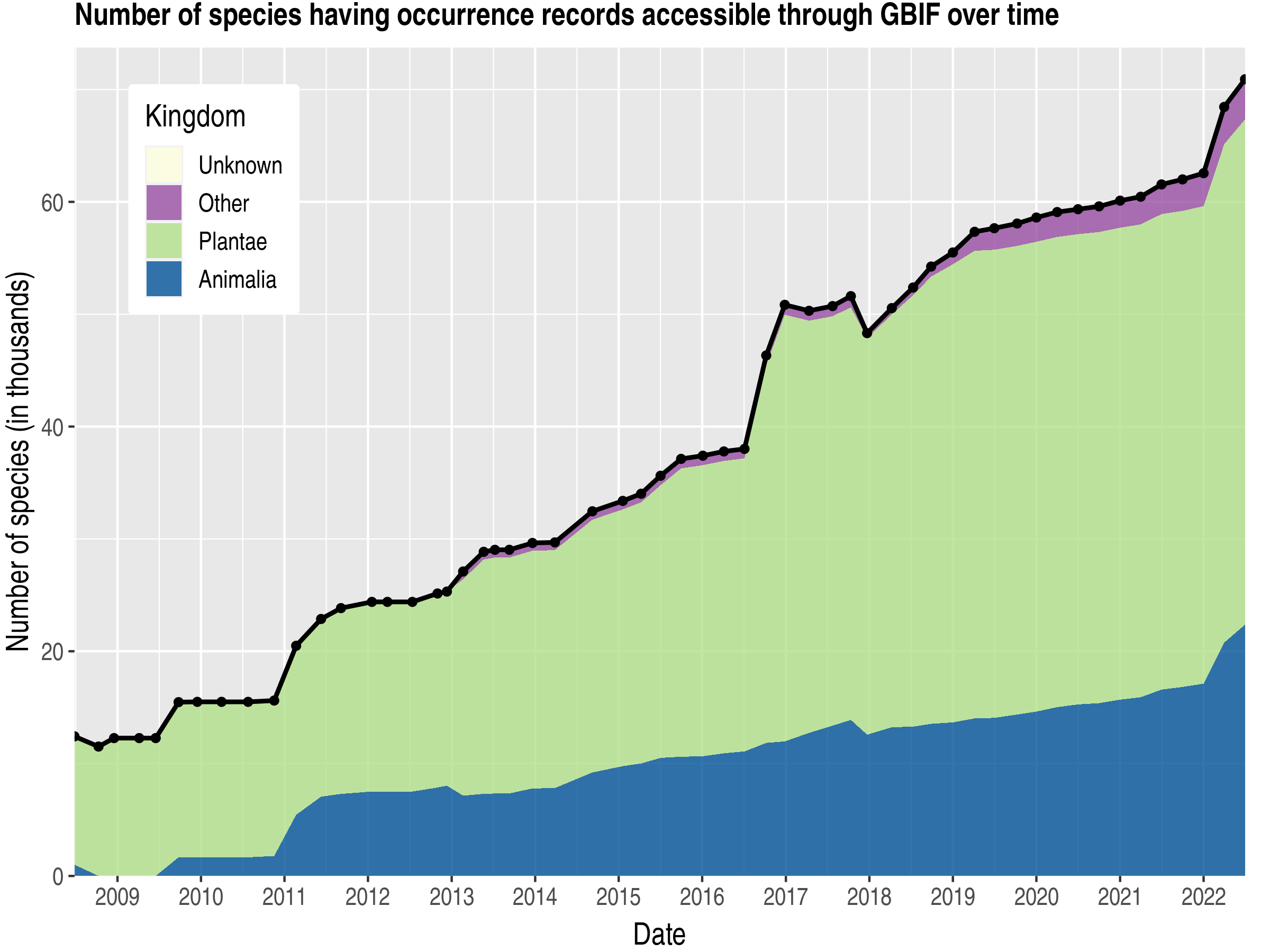 Data trend of species count by kingdom published Colombia