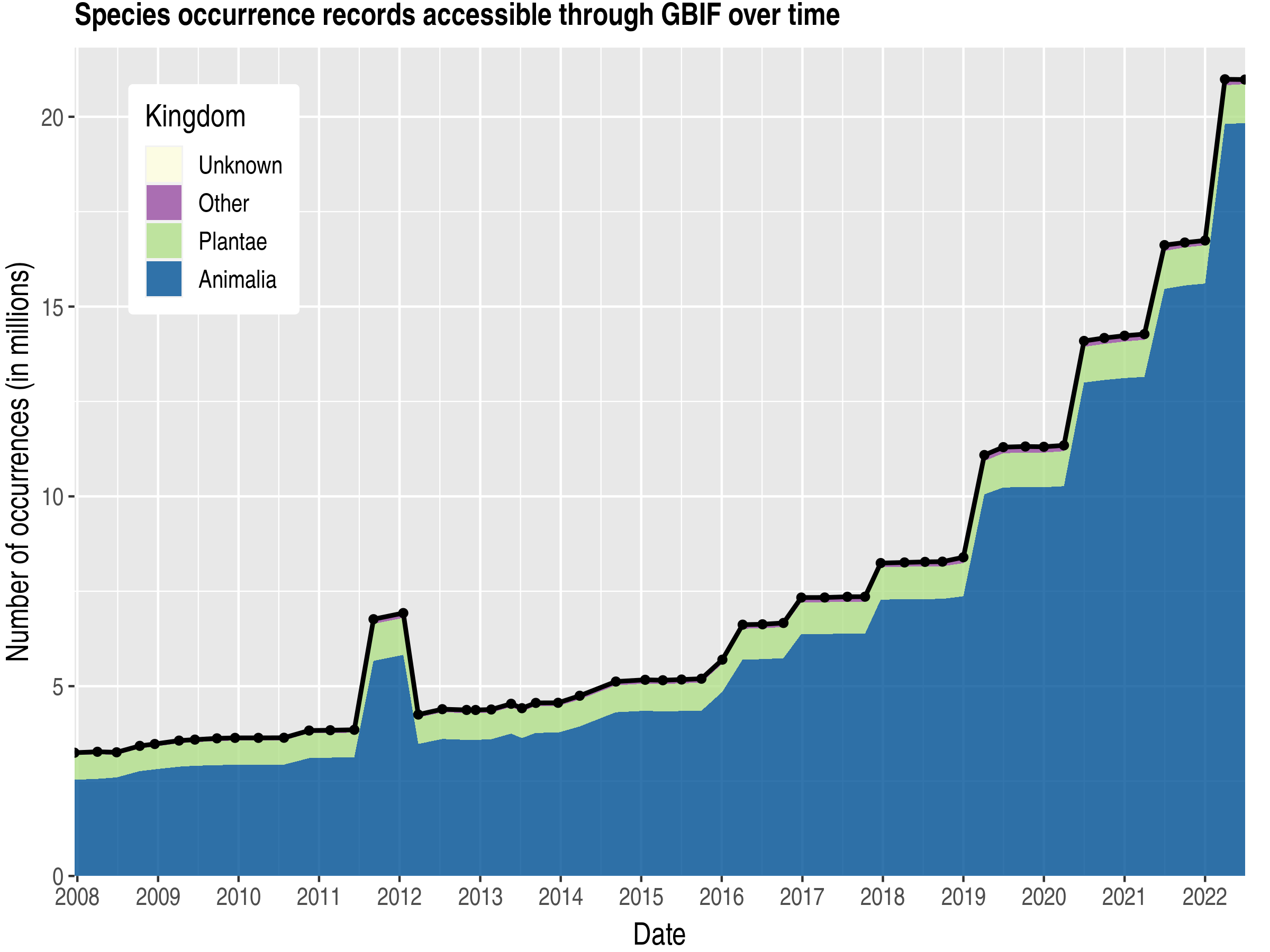 Data trend of records by kingdom about Costa Rica