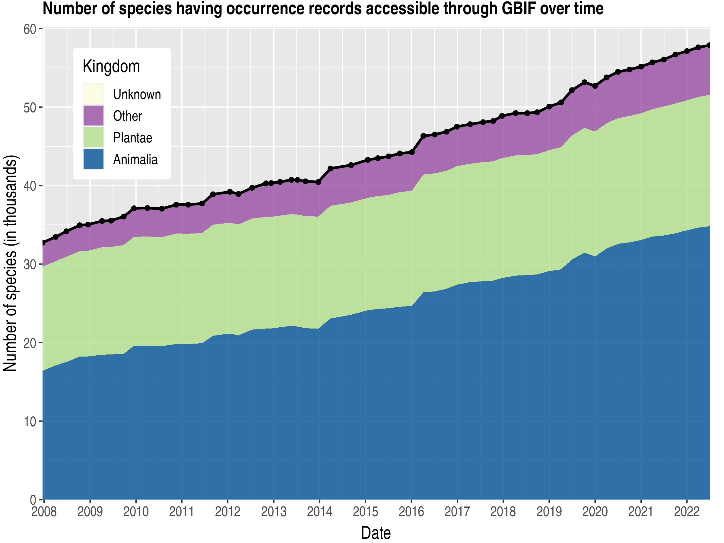 Data trend of species count by kingdom about Costa Rica
