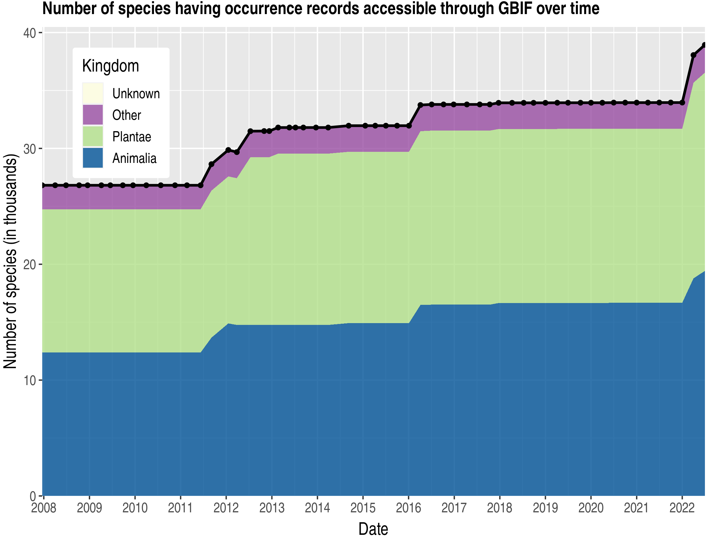 Data trend of species count by kingdom published Costa Rica