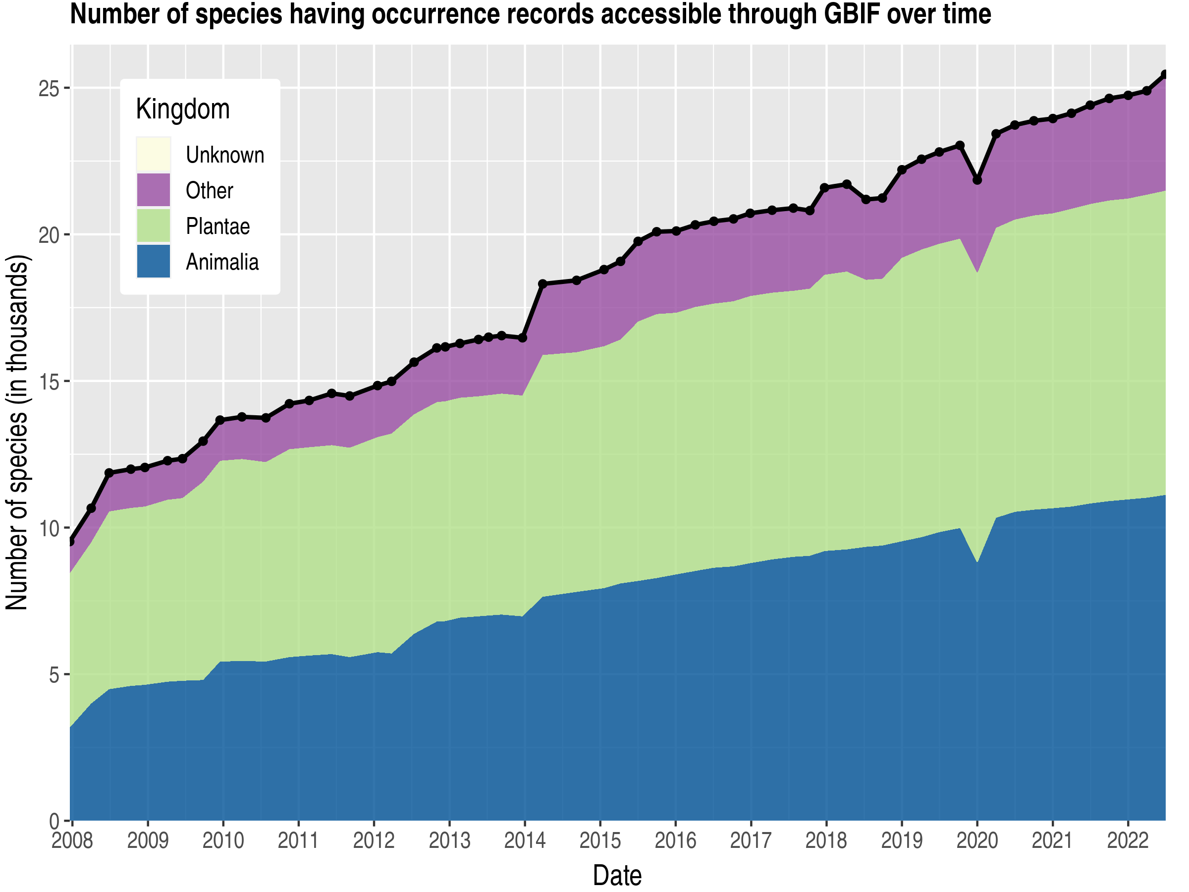 Data trend of species count by kingdom about Cuba