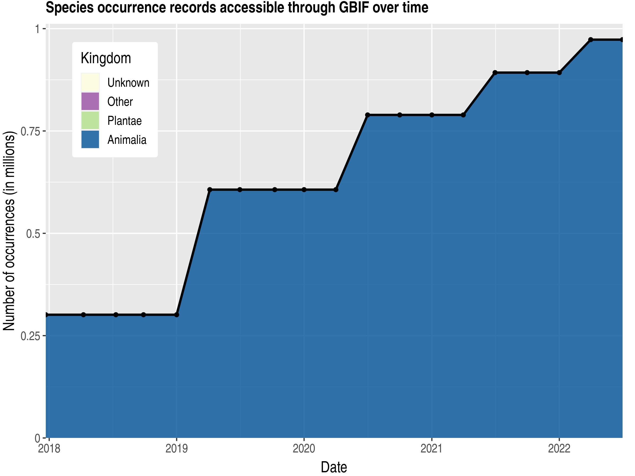 Data trend of records by kingdom published by Cuba