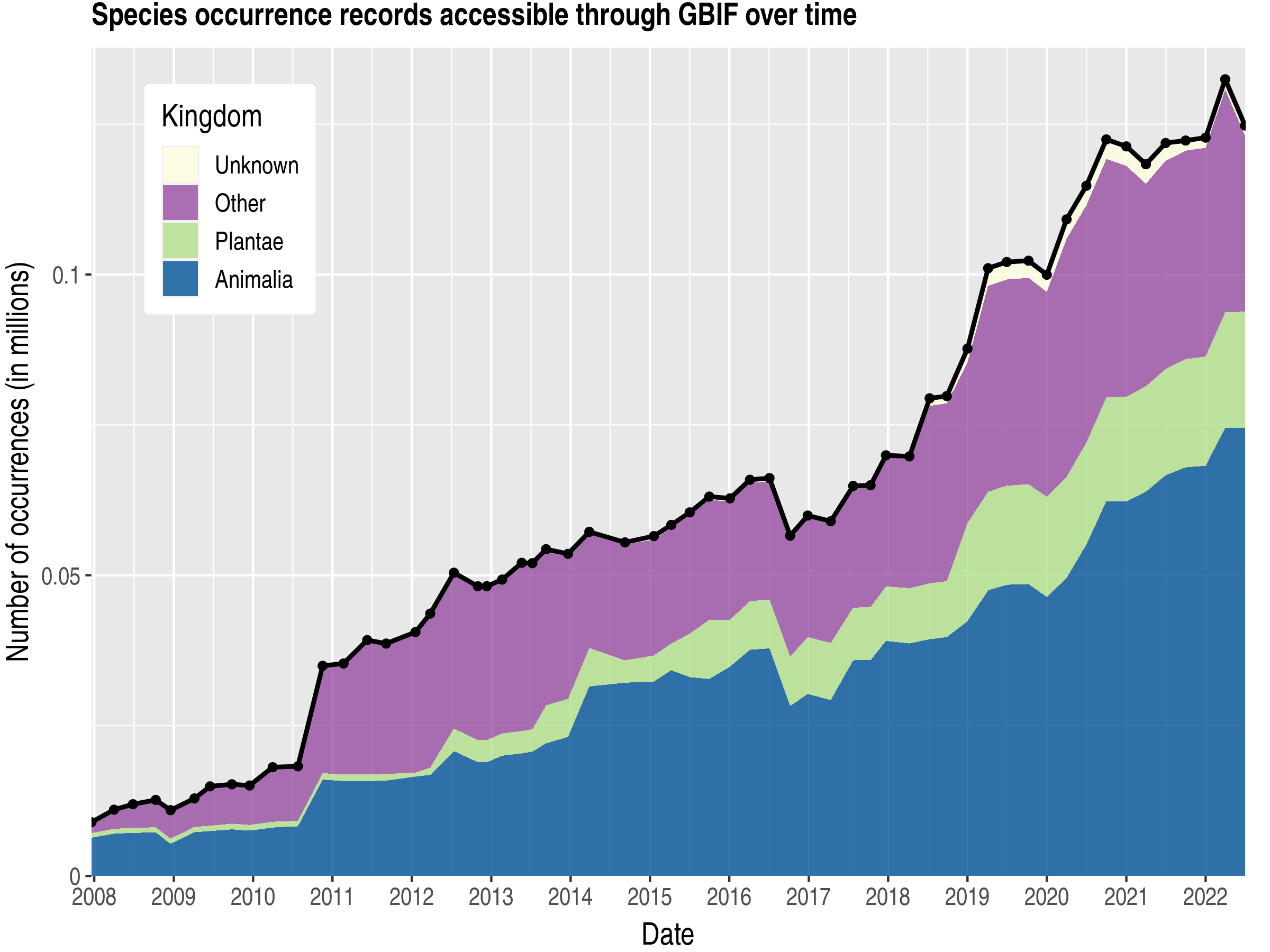 Data trend of records by kingdom about Cape Verde