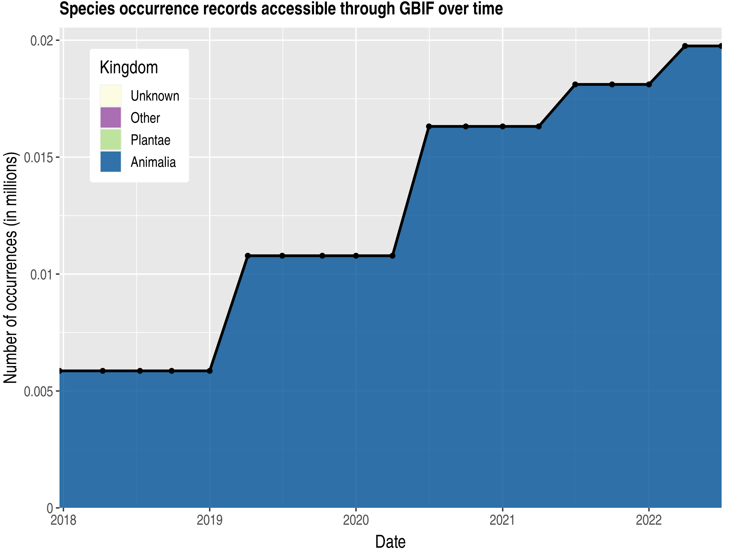 Data trend of records by kingdom published by Cape Verde