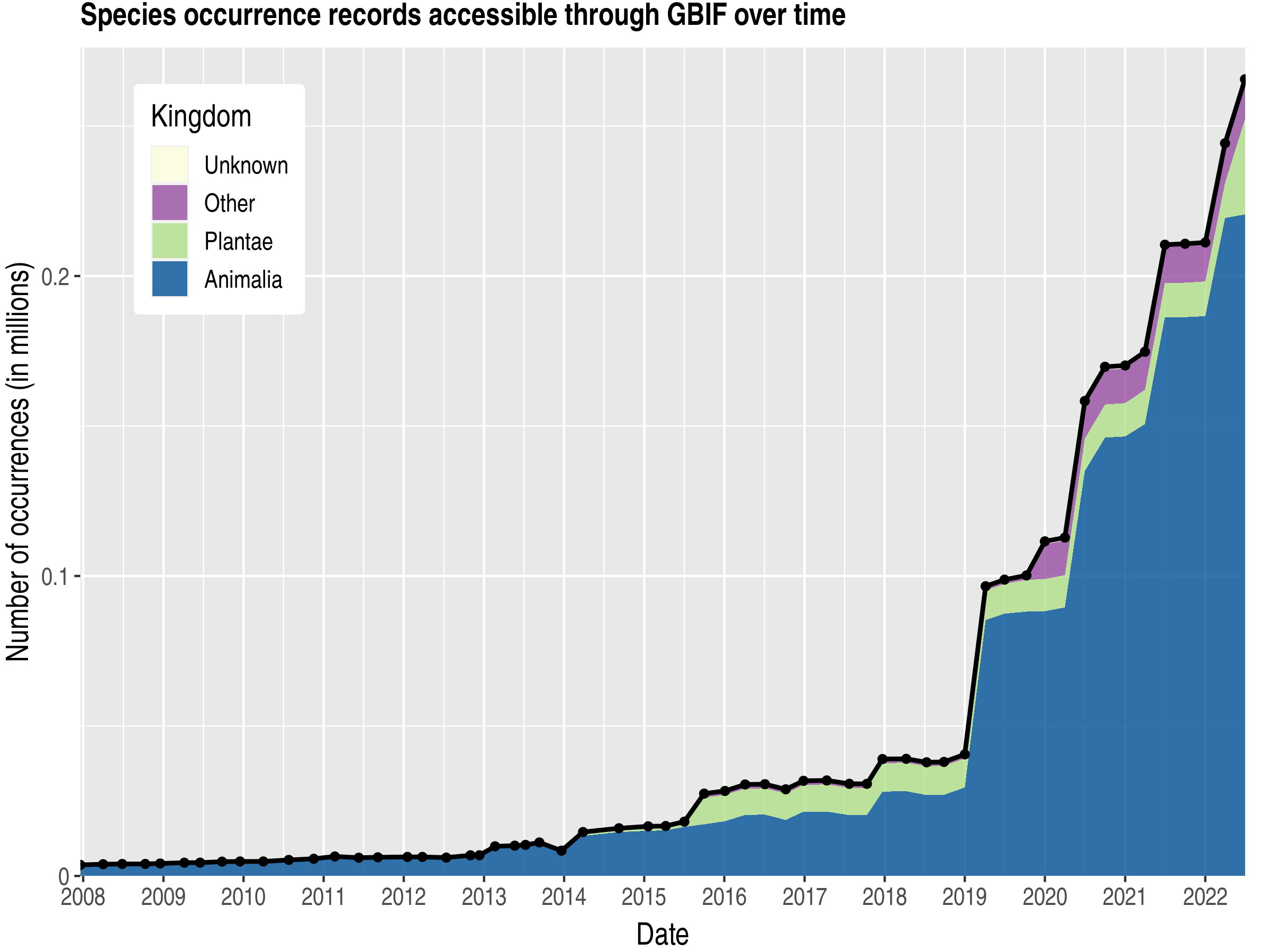Data trend of records by kingdom about Curaçao