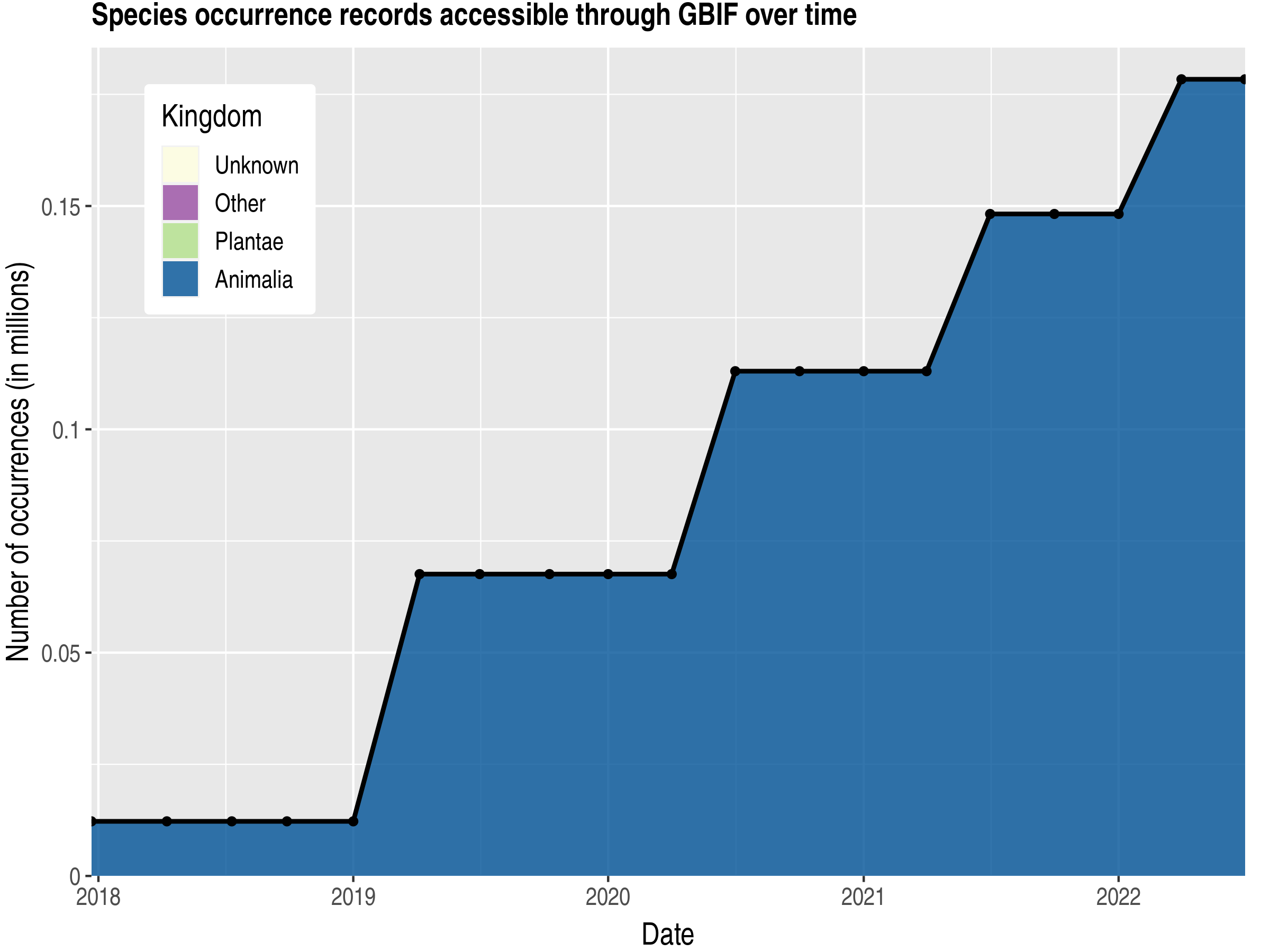 Data trend of records by kingdom published by Curaçao