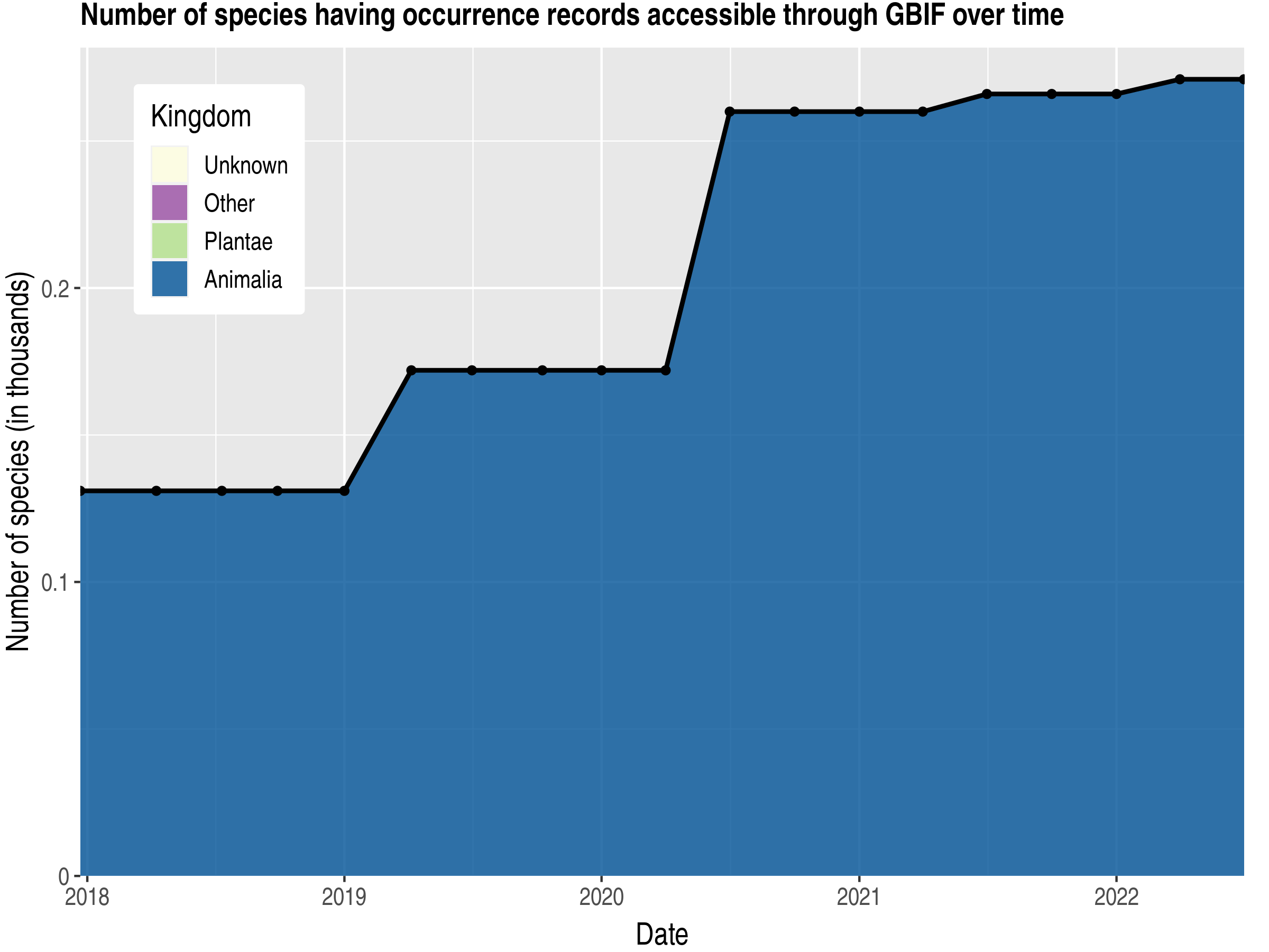 Data trend of species count by kingdom published Curaçao