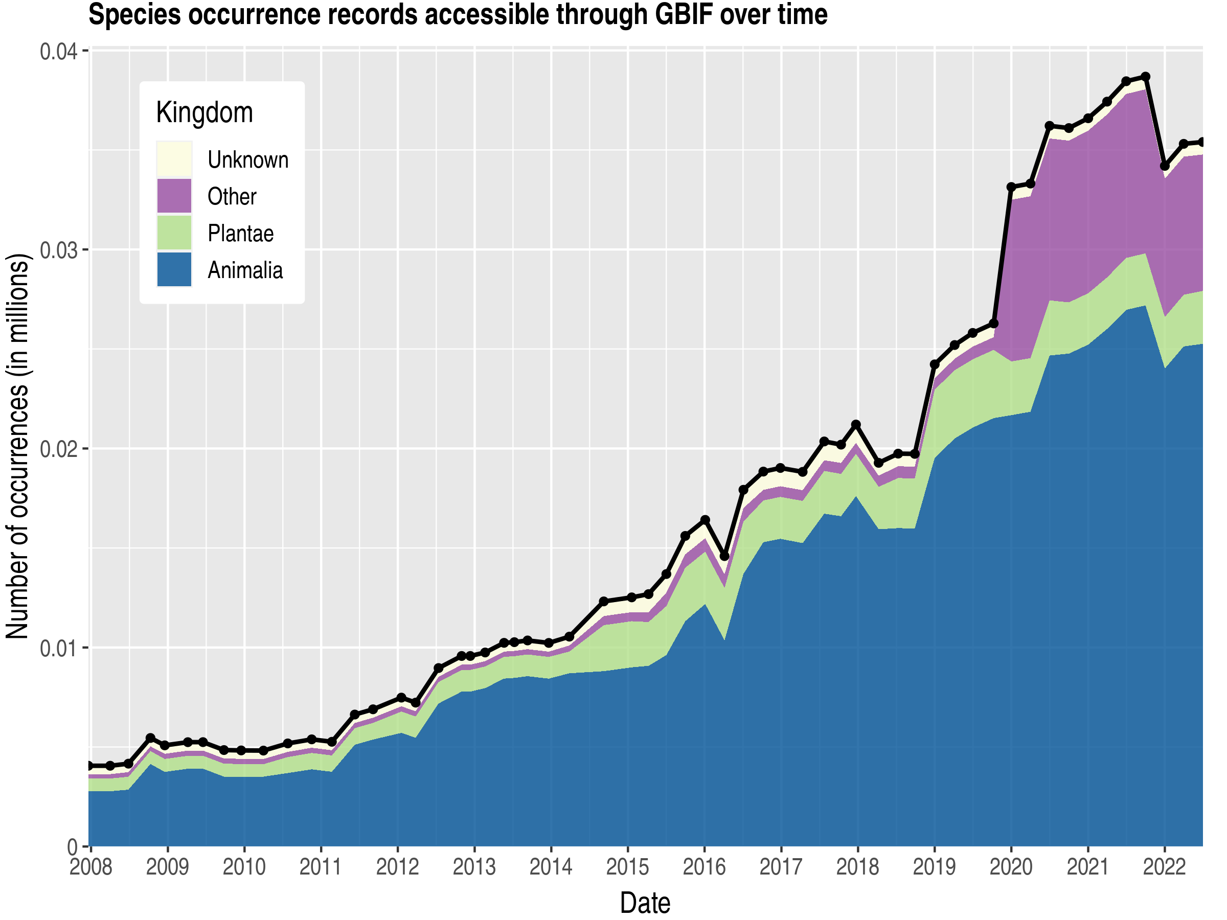 Data trend of records by kingdom about Christmas Island