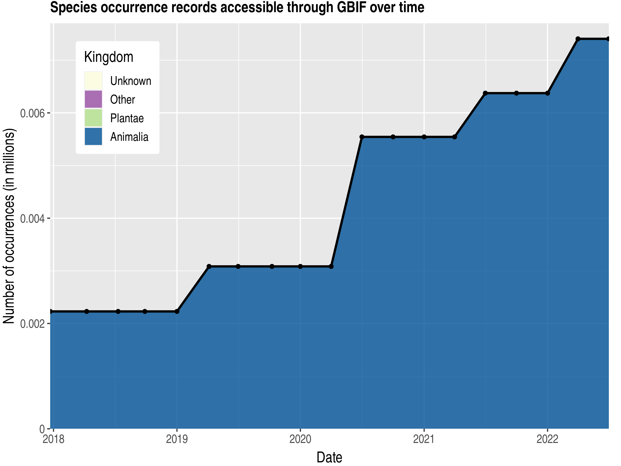 Data trend of records by kingdom published by Christmas Island