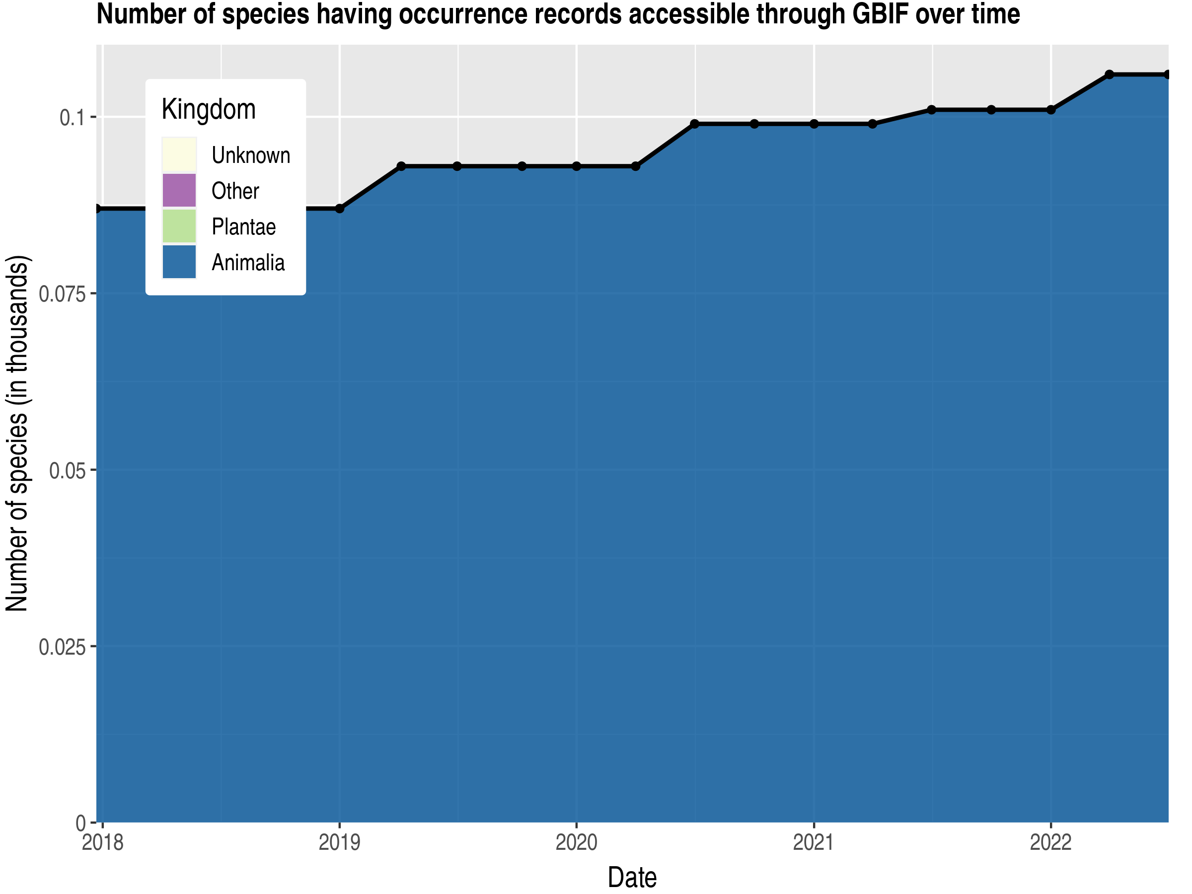Data trend of species count by kingdom published Christmas Island