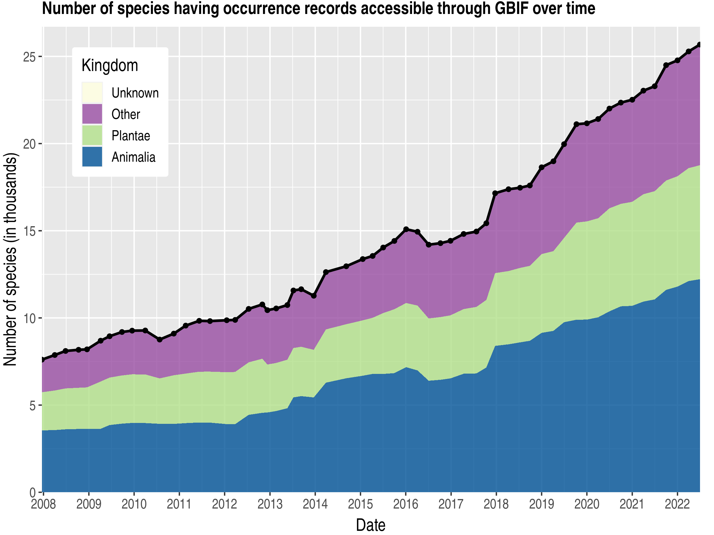 Data trend of species count by kingdom about Czech Republic