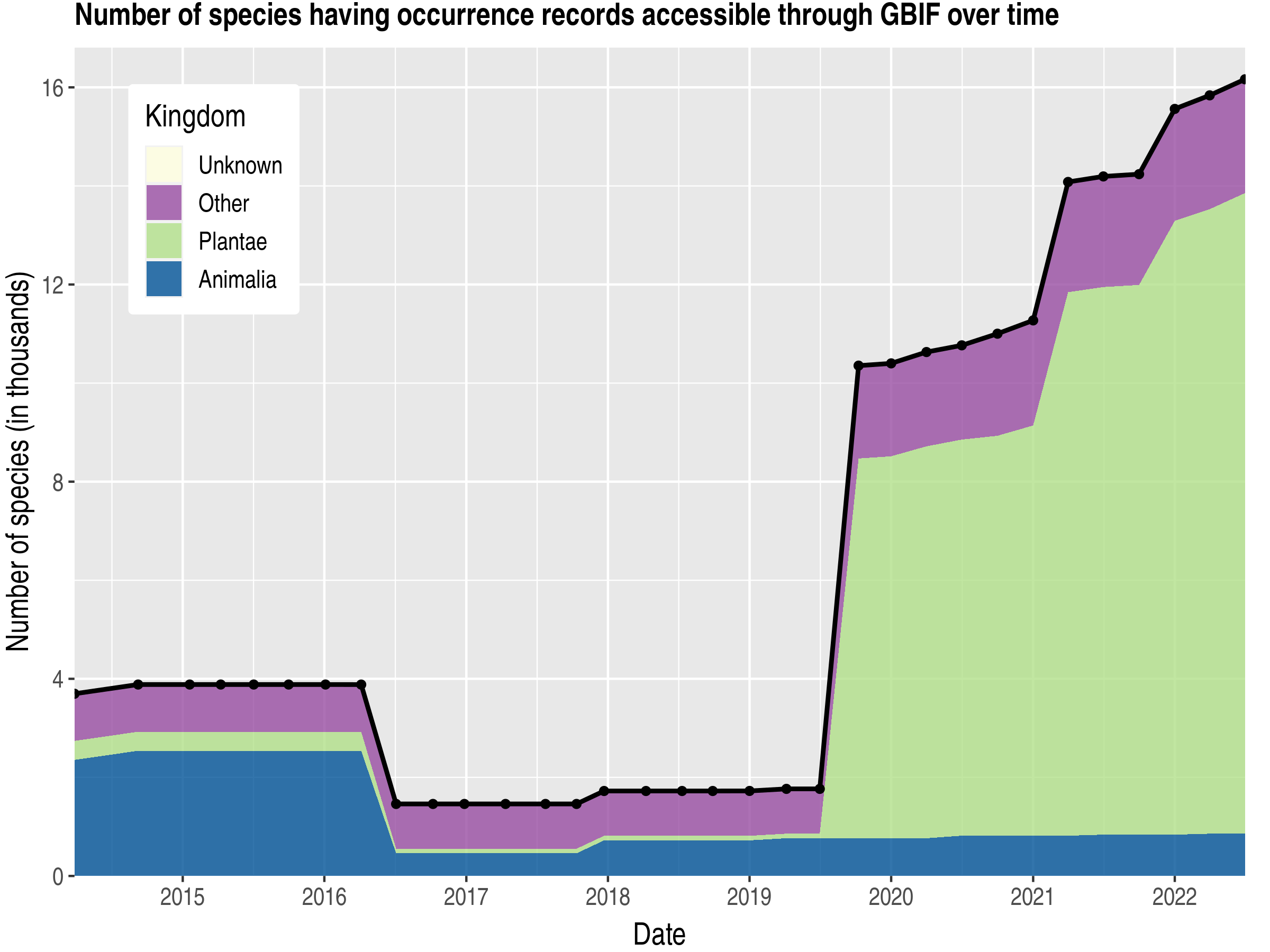 Data trend of species count by kingdom published Czech Republic