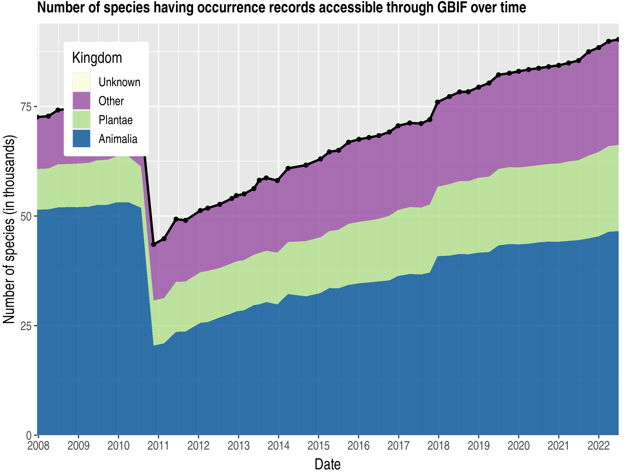 Data trend of species count by kingdom about Germany