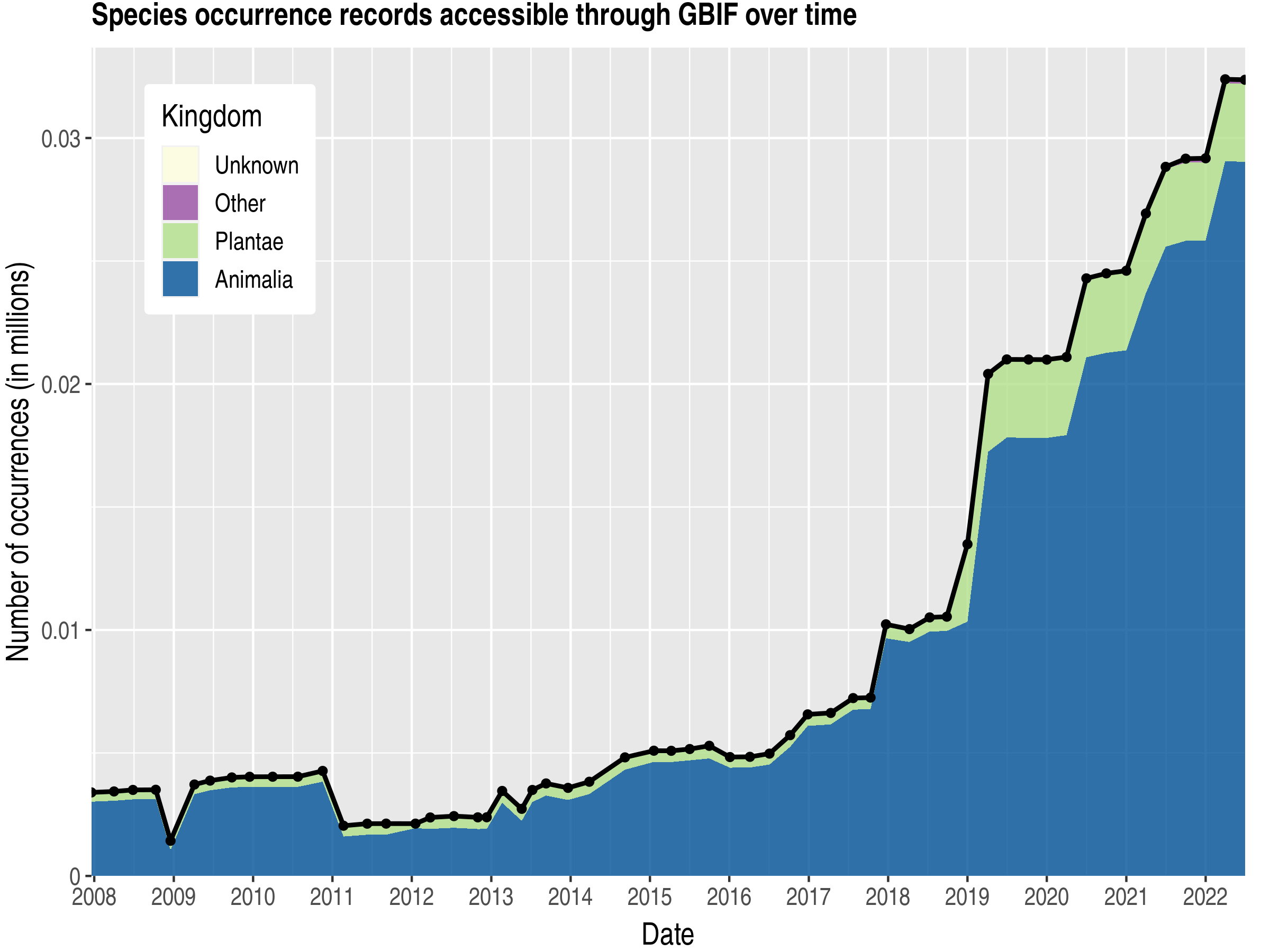 Data trend of records by kingdom about Djibouti