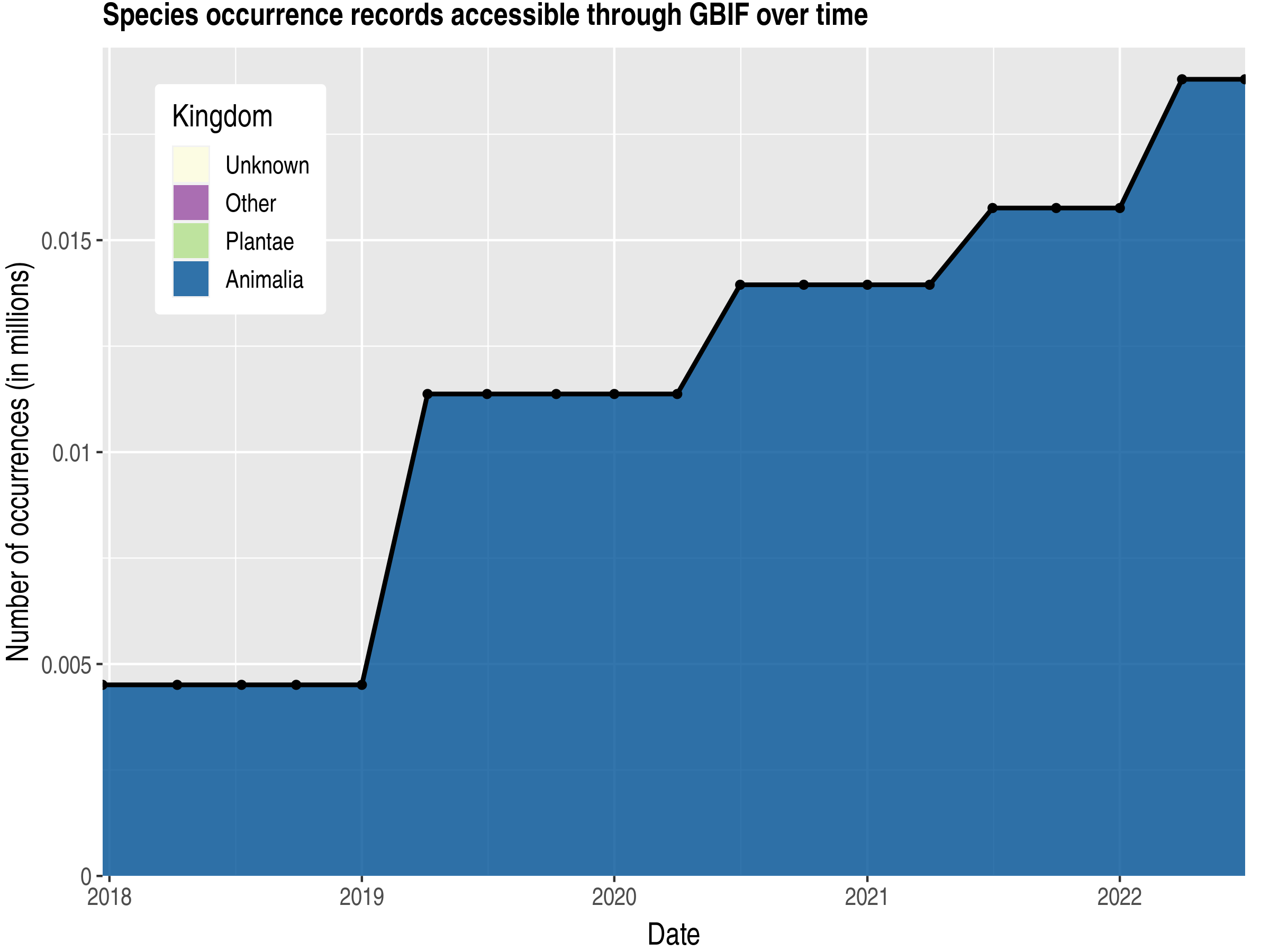 Data trend of records by kingdom published by Djibouti
