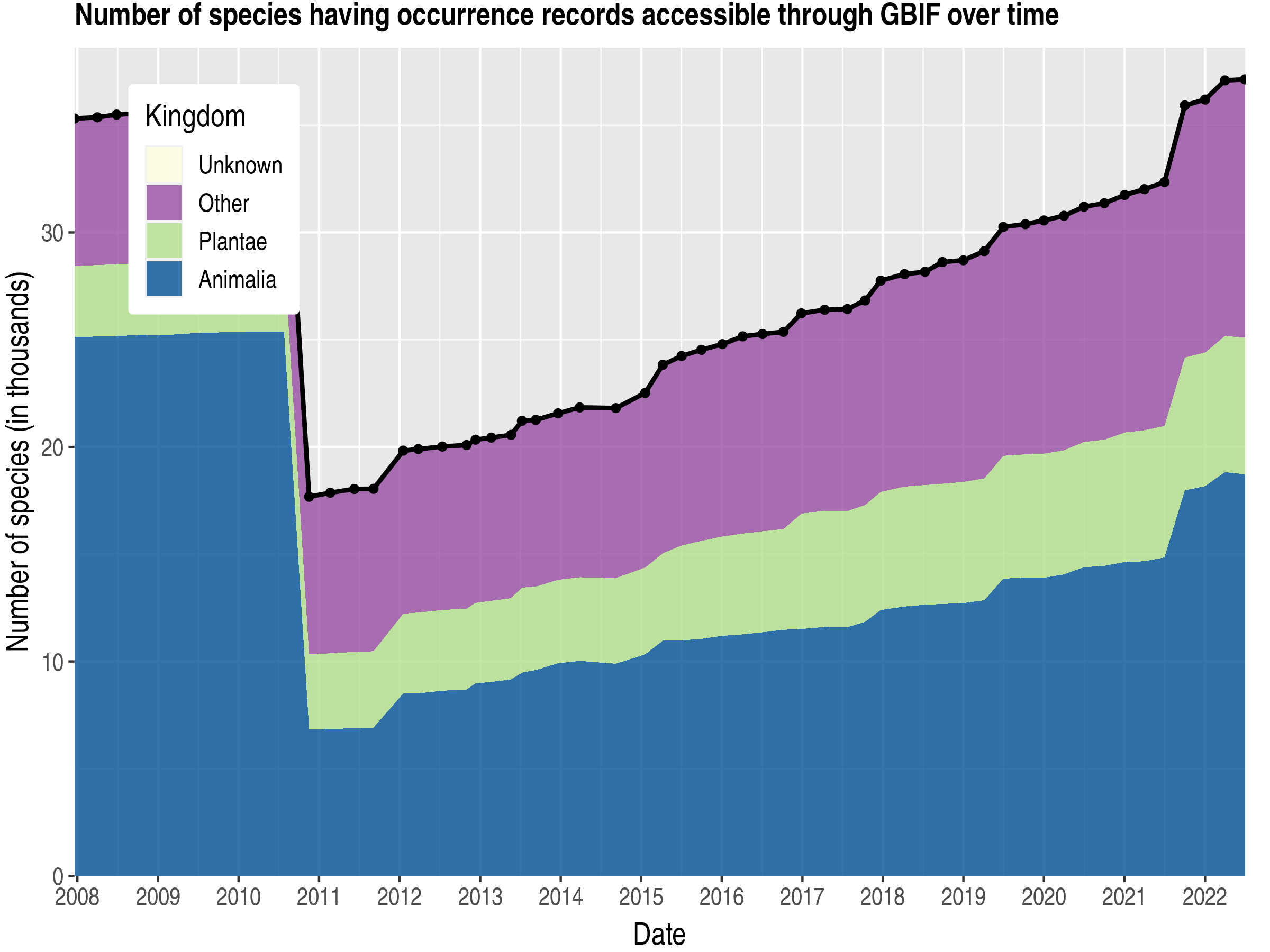 Data trend of species count by kingdom about Denmark
