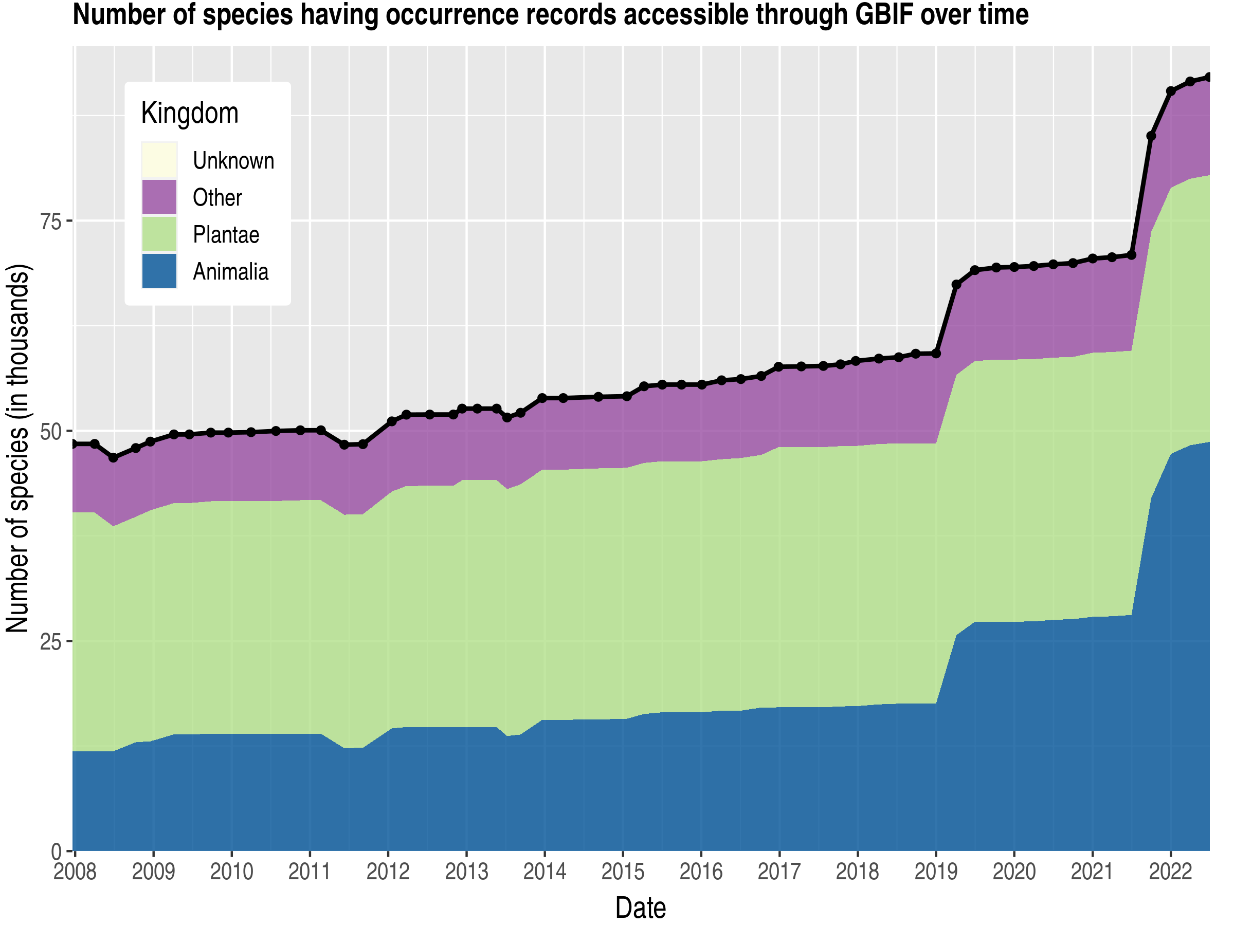 Data trend of species count by kingdom published Denmark
