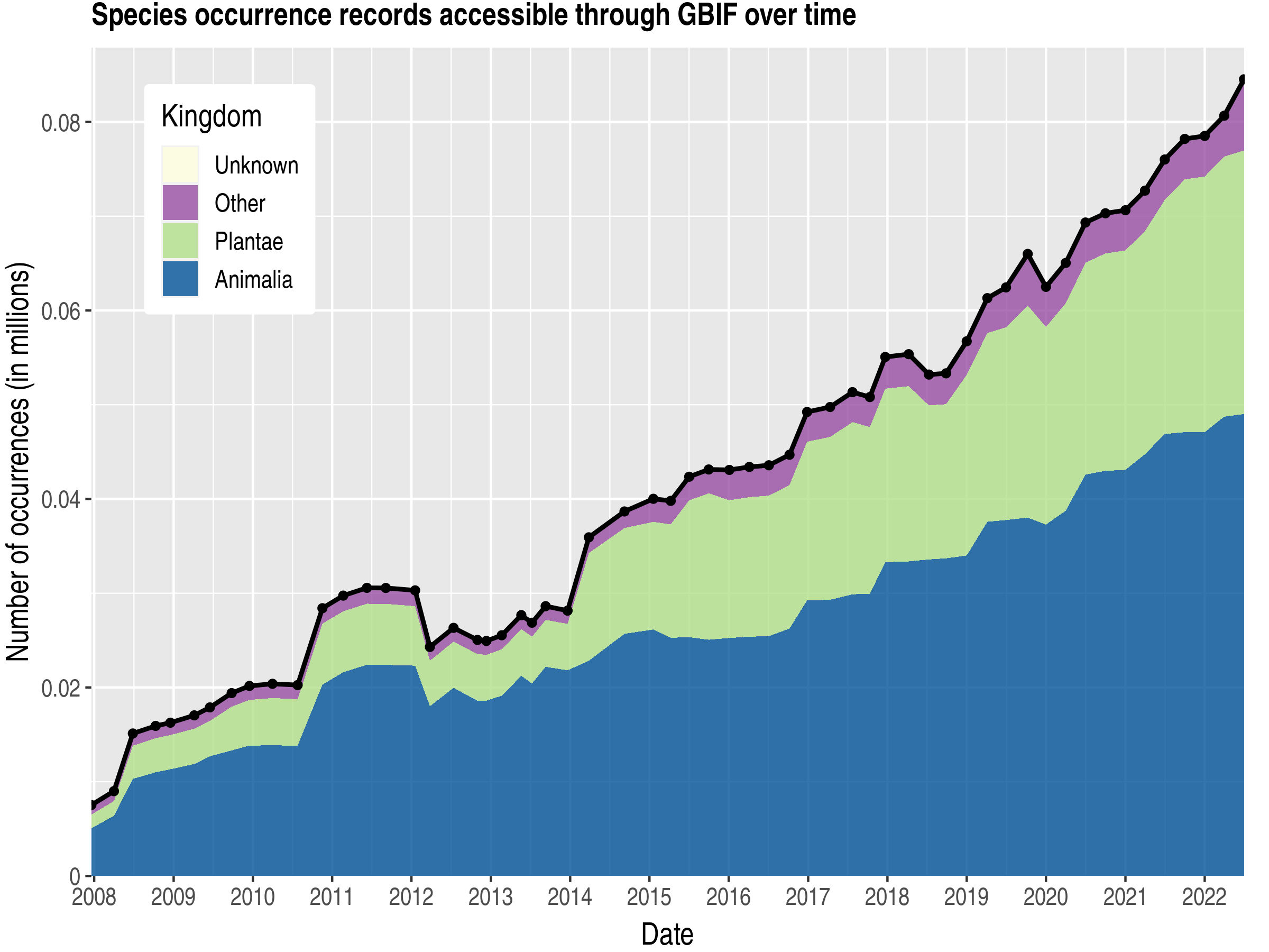 Data trend of records by kingdom about Dominica