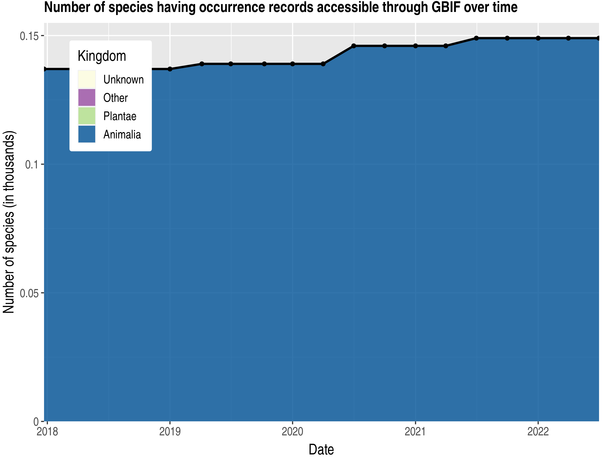 Data trend of species count by kingdom published Dominica