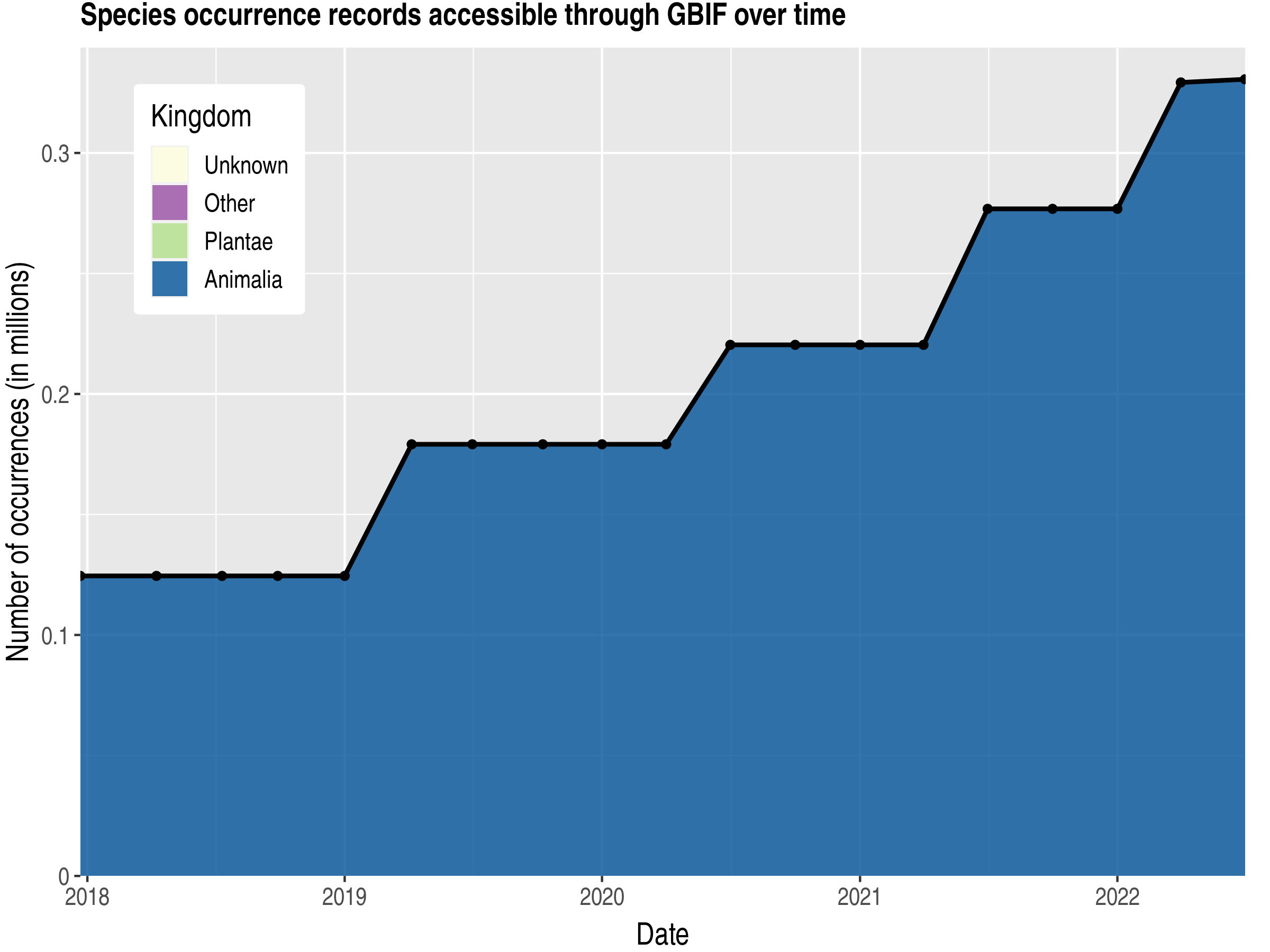 Data trend of records by kingdom published by Dominican Republic