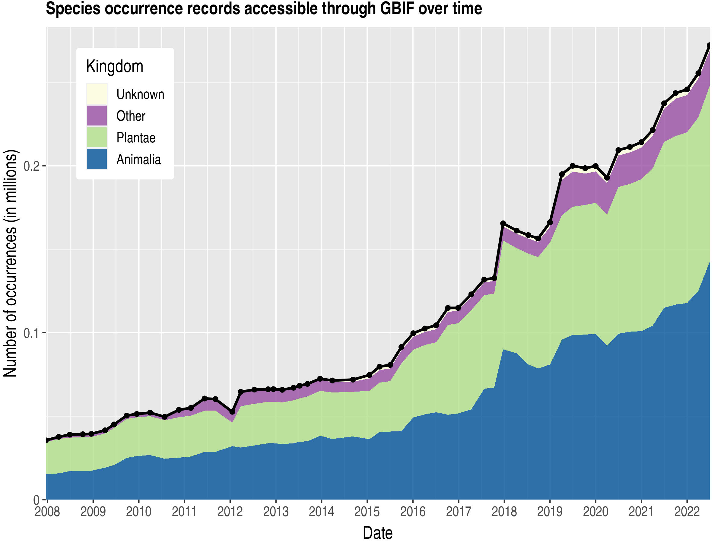 Data trend of records by kingdom about Algeria