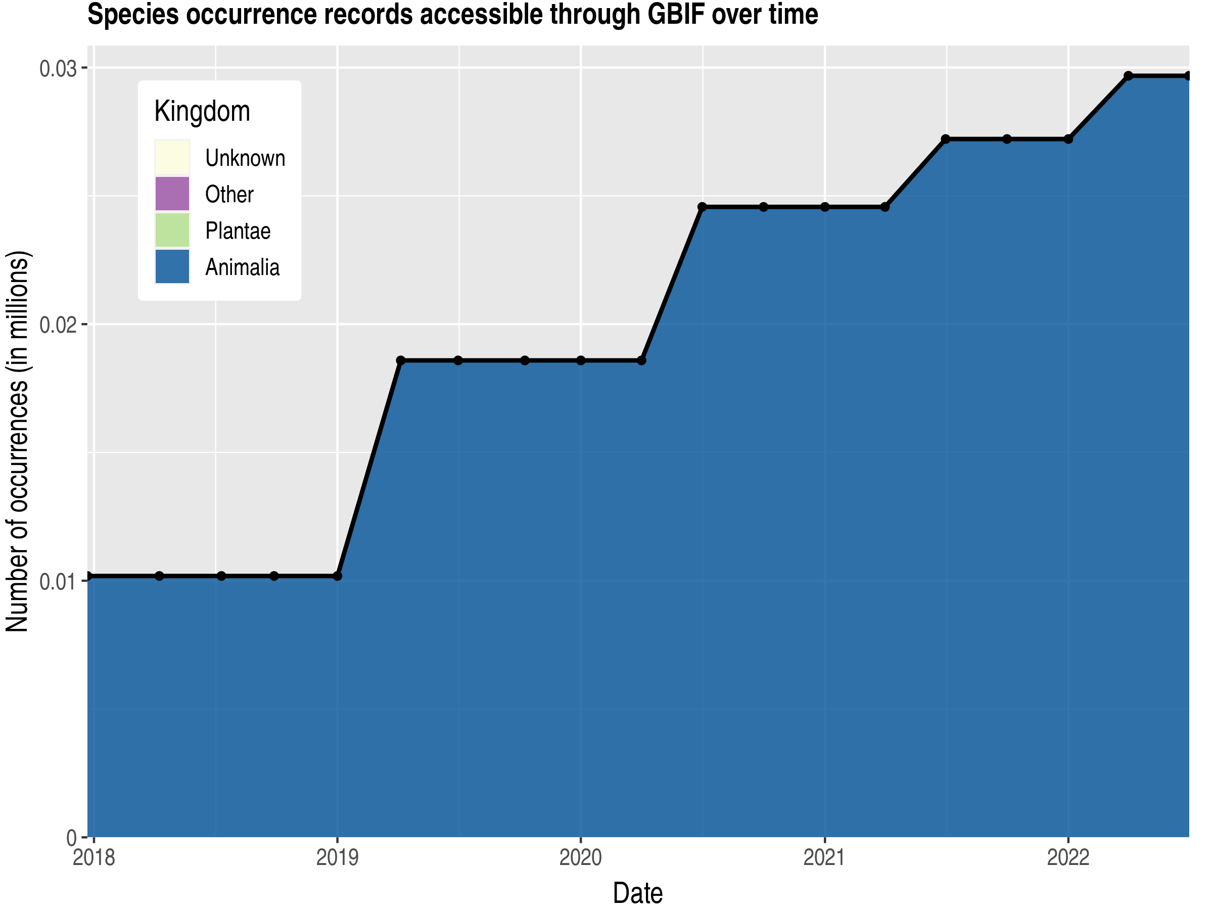 Data trend of records by kingdom published by Algeria