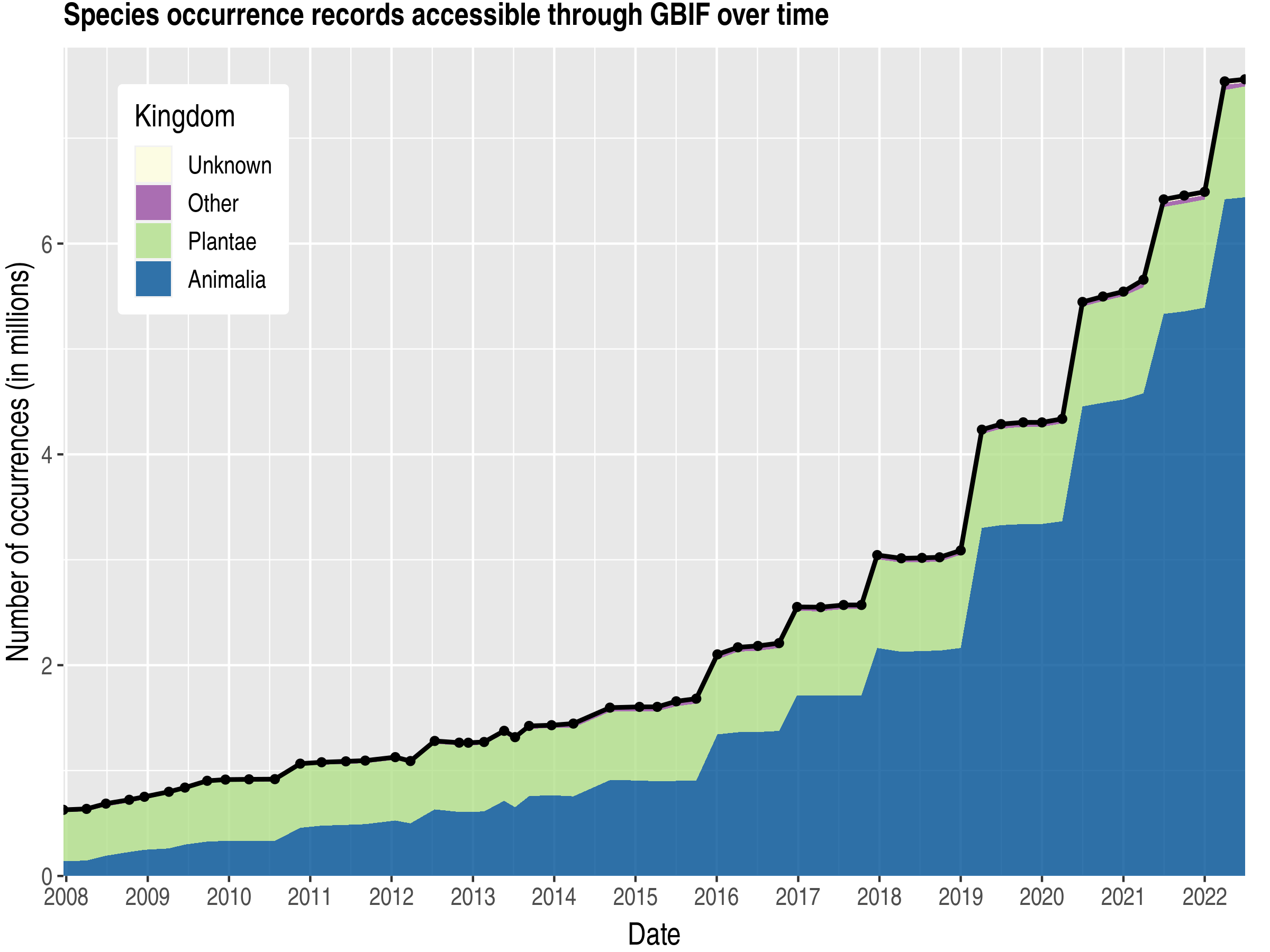 Data trend of records by kingdom about Ecuador