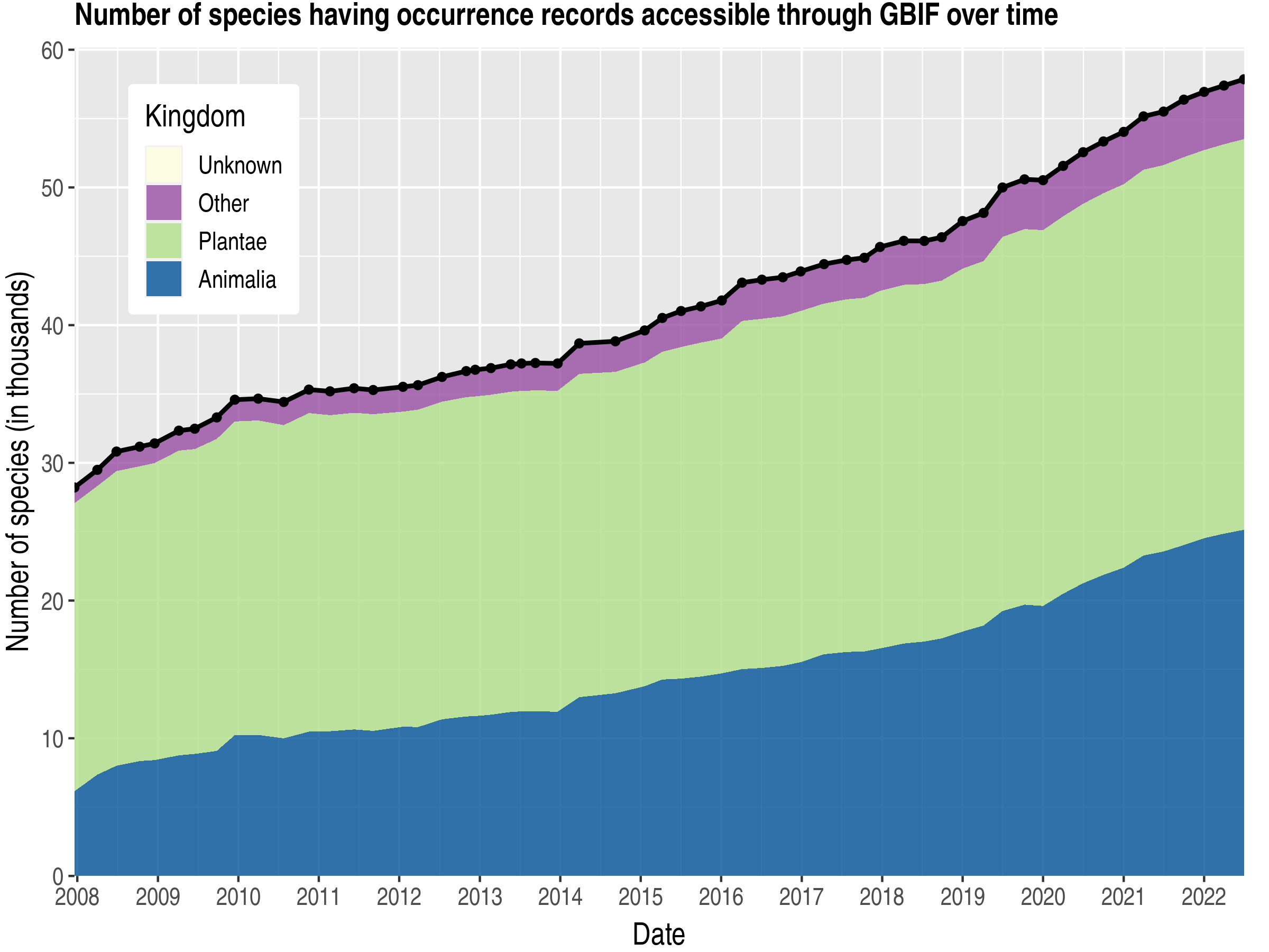 Data trend of species count by kingdom about Ecuador