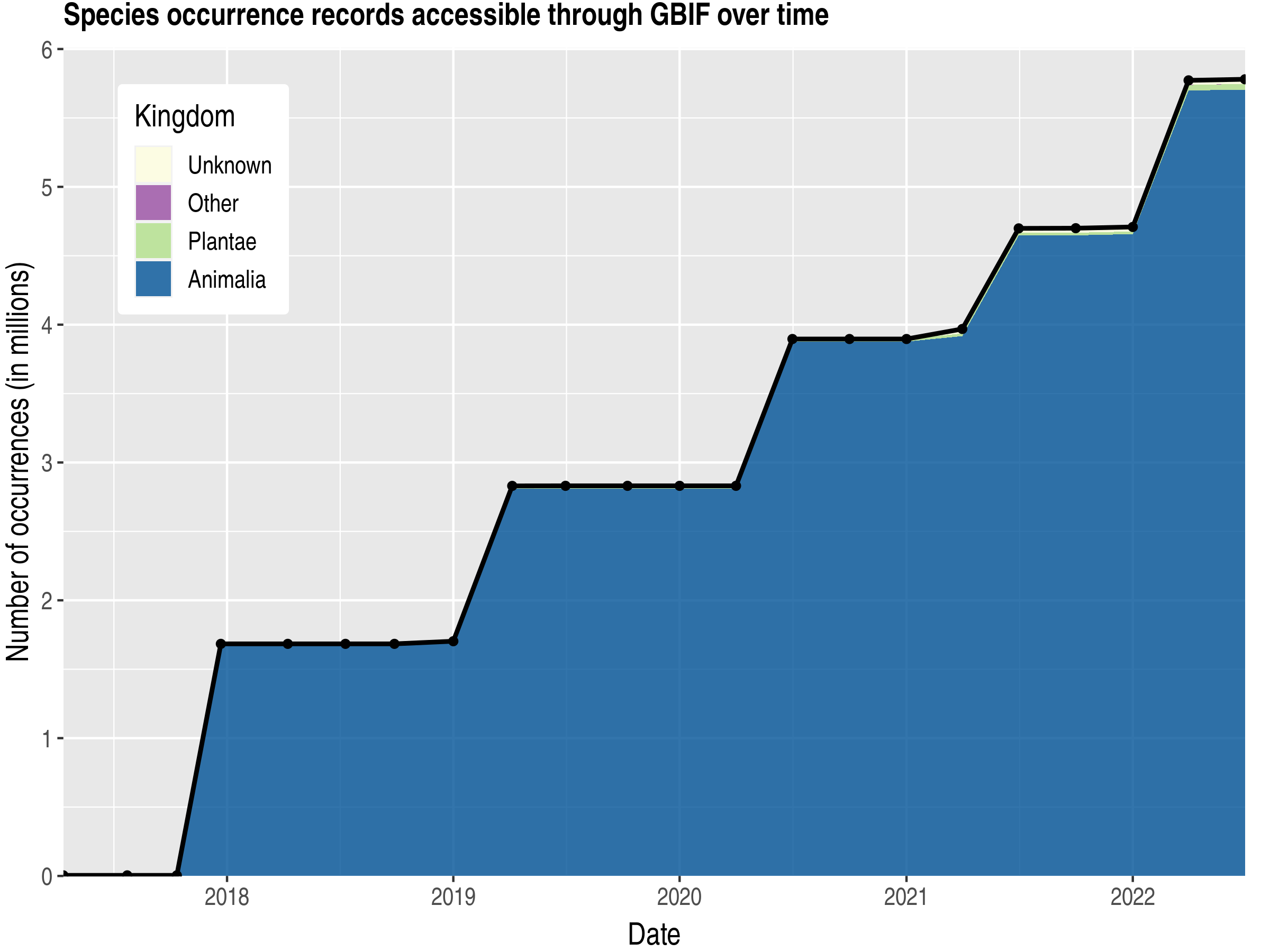 Data trend of records by kingdom published by Ecuador